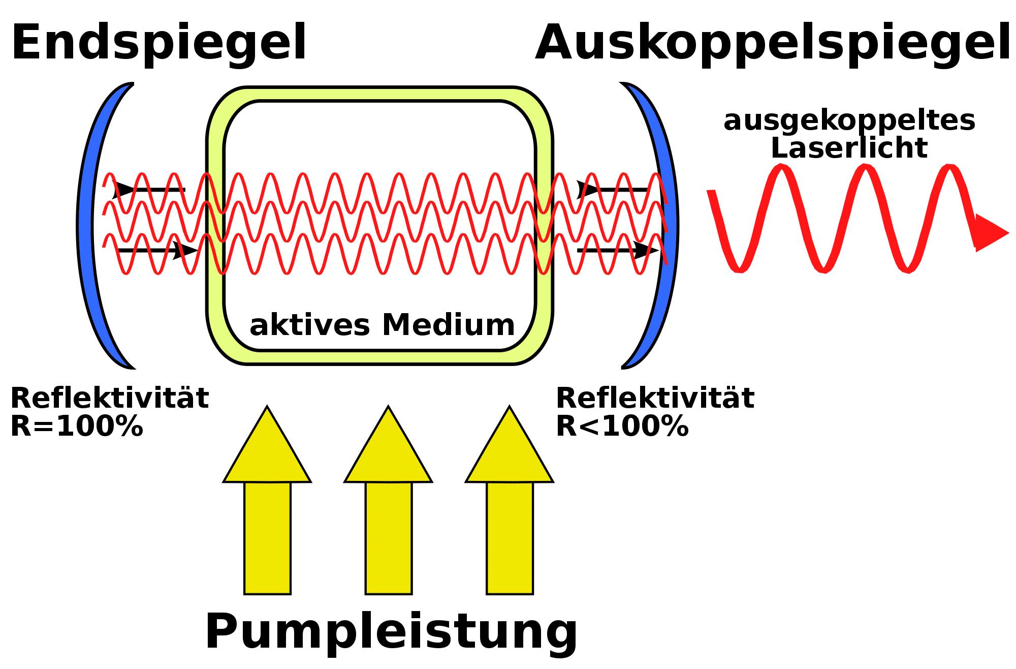 Eine Pumpe pumpt kontinuierlich Licht ins Lasermedium, wodurch dort die Besetzungsinversion entsteht. Mittels Resonator erfolgt eine Verstärkung per Kettenreaktion. Laserstrahlen verlassen den Laser durch einen teildurchhlässigen Spiegel.