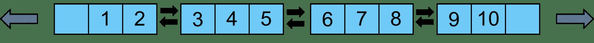 C++ Core Guidelines: Mehr Regeln für Expressions