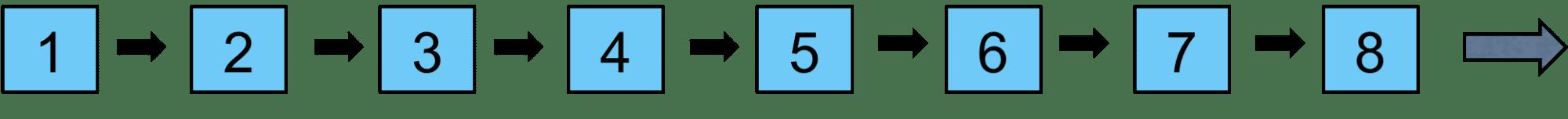 C++ Core Guidelines: Die verbleibenden Regeln zur Performanz
