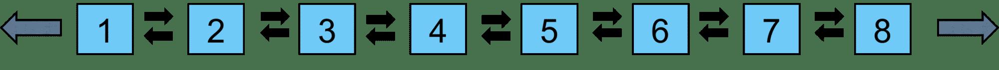 Concepts: Zwei Extreme und die Rettung