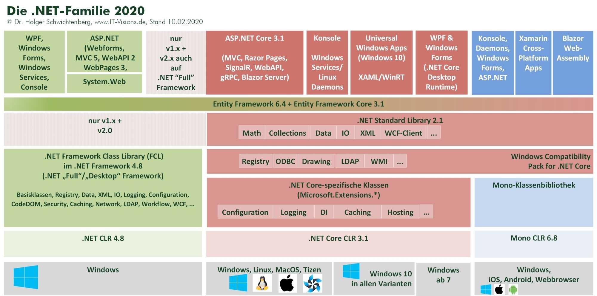 Die .NET Familie: .NET Framework, .NET Core, Mono