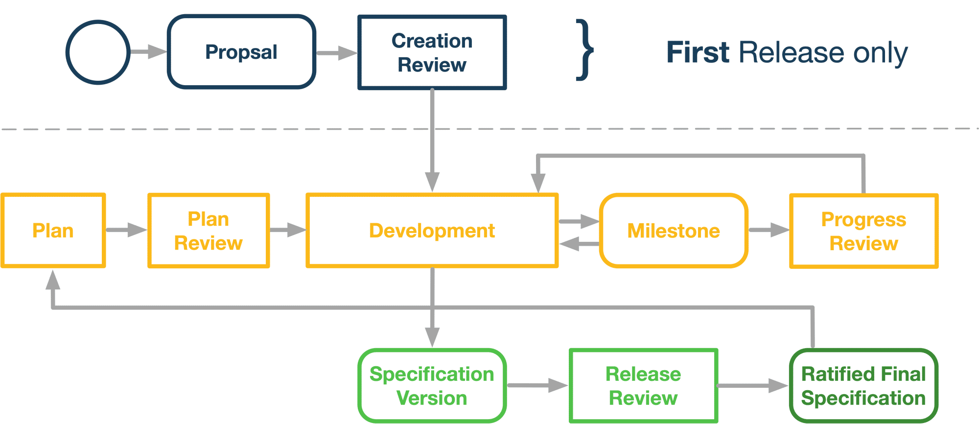 Eclipse Foundation Specification Process