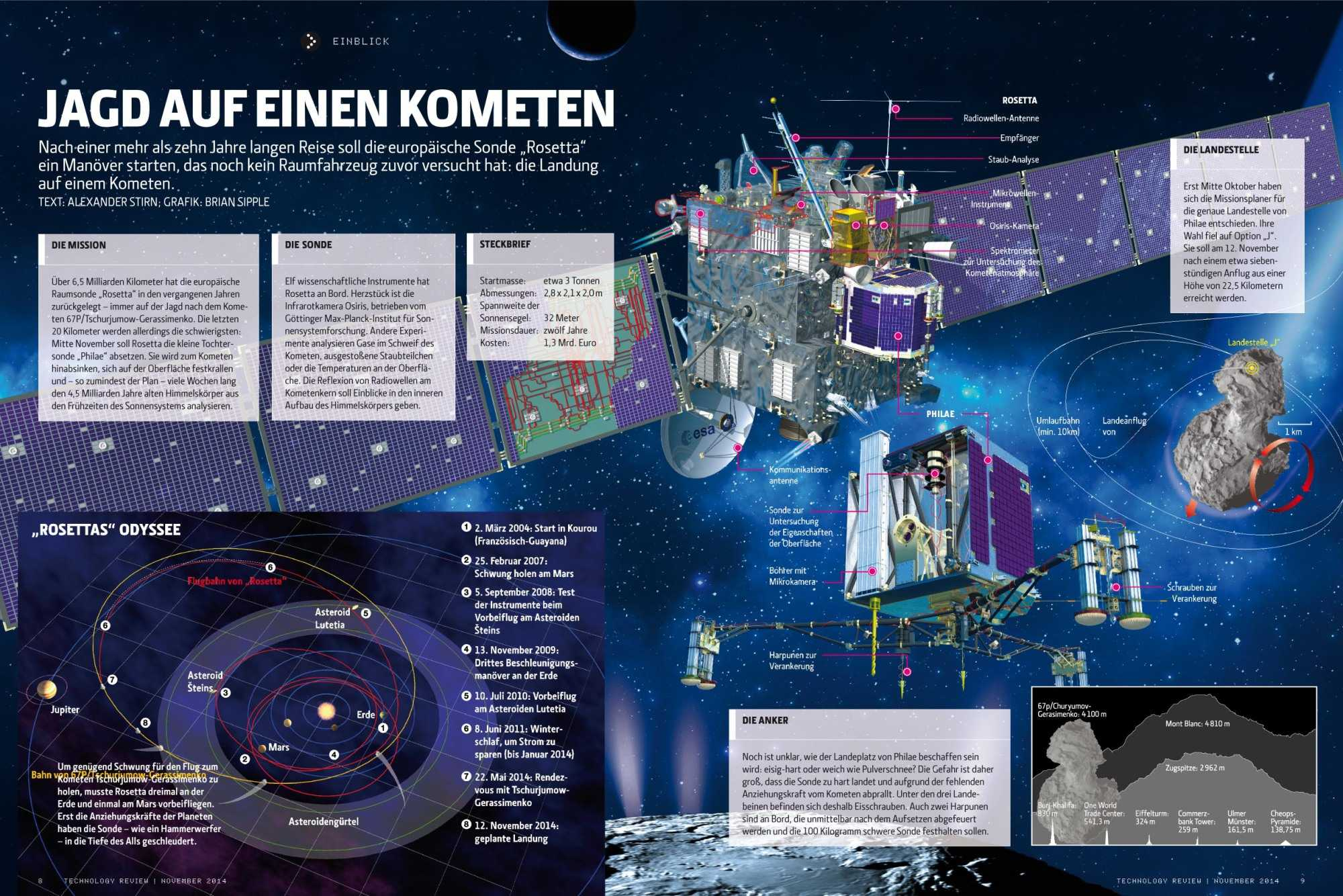 Wie man einen Kometen harpuniert: Eine Grafik von Technology Review, wie die Rosetta-MIssion funktioniert (mit Download-Möglichkeit für Grafik in Originalgröße)