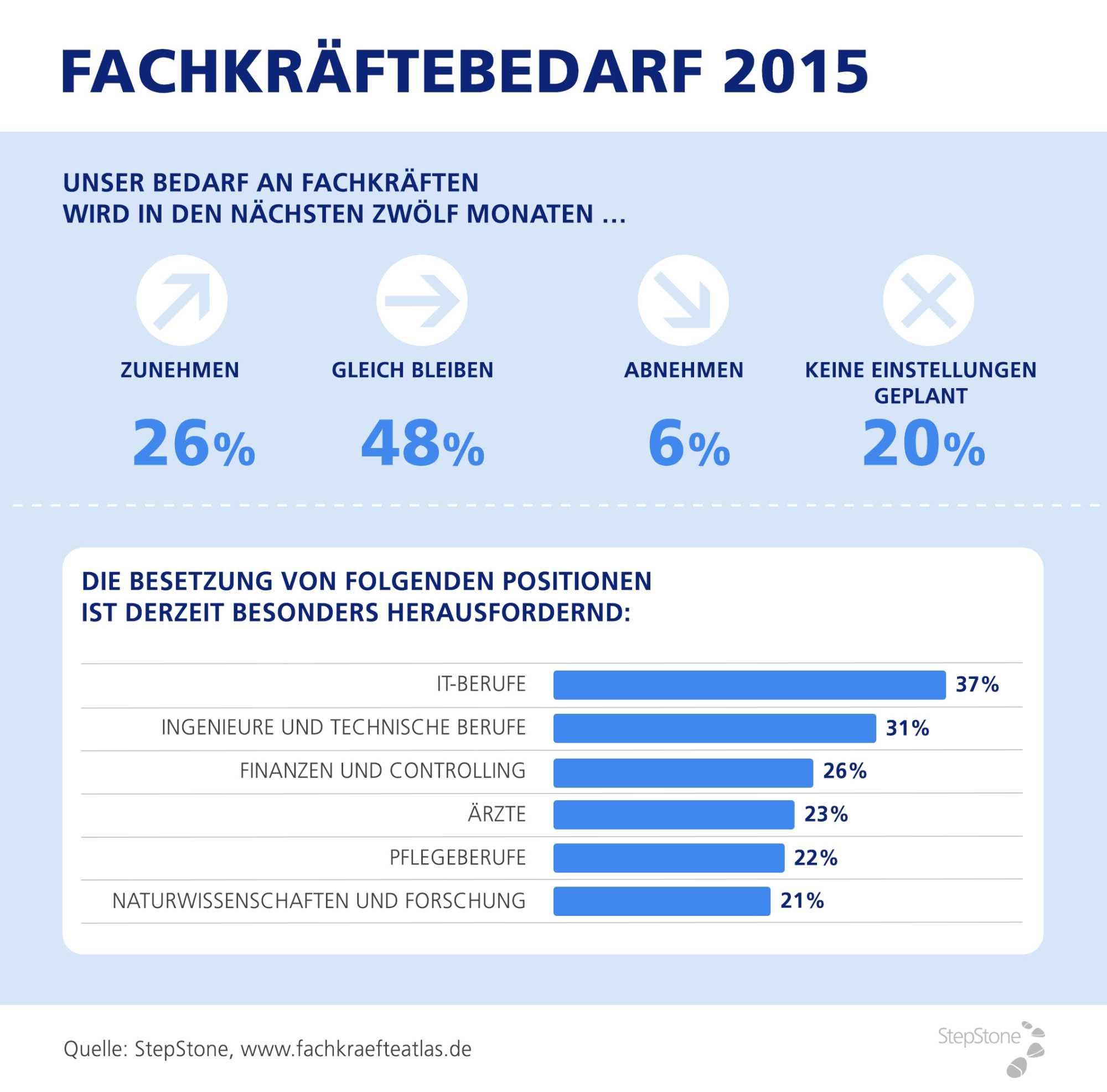 IT-Fachkräftemarkt 2015: Bedarf bleibt hoch
