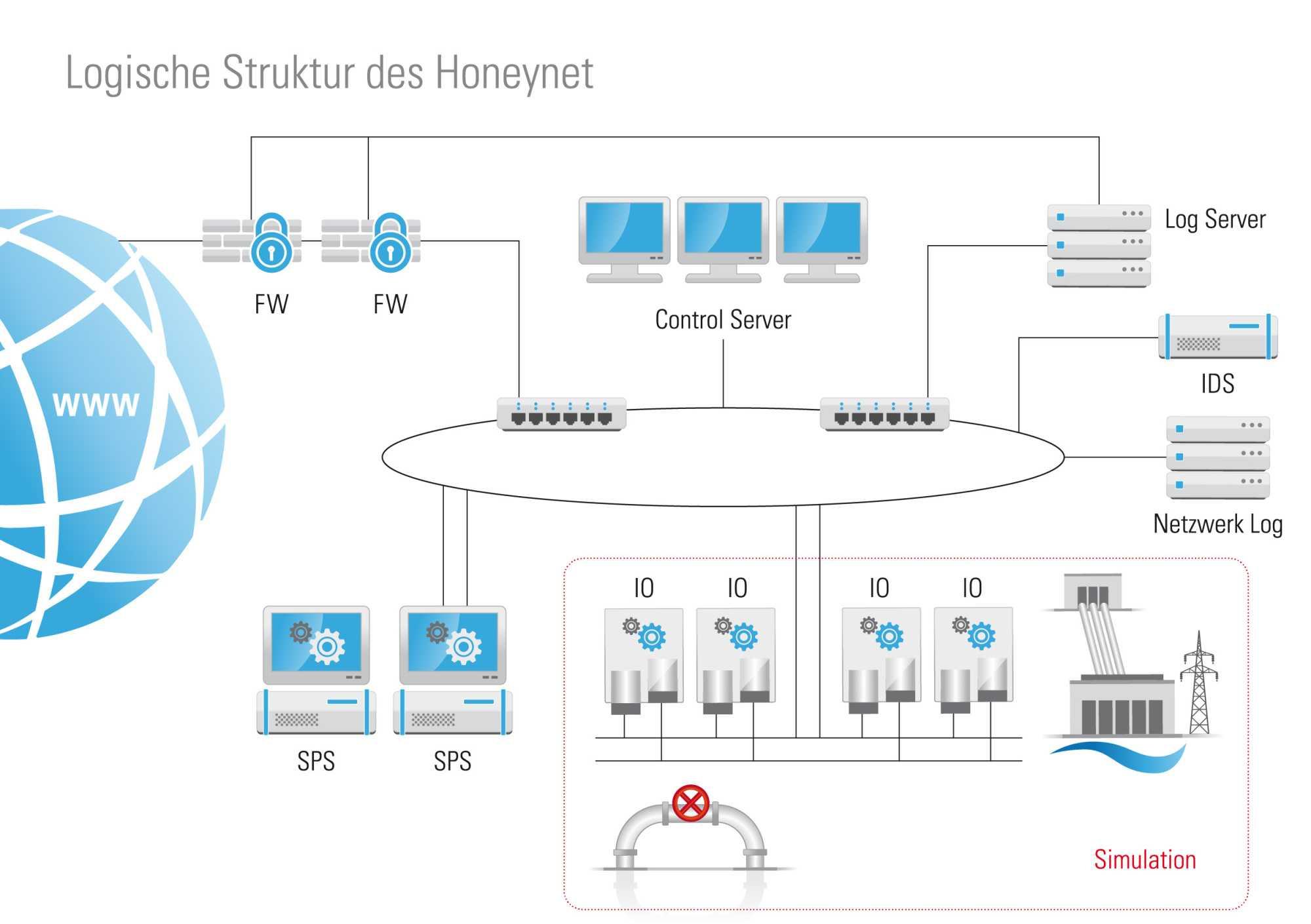 Honeynet-Projekt analysiert Gefahren für Industrie  4.0
