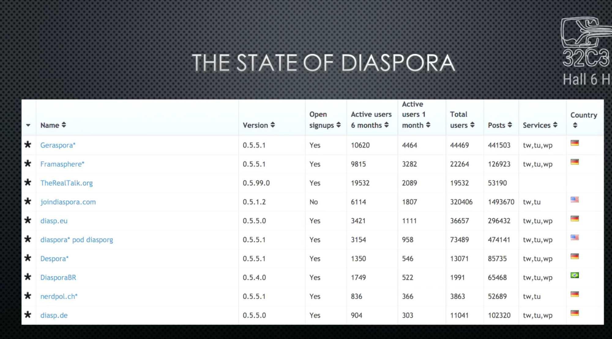 """Diaspora  habe über die Jahre hinweg mit insgesamt rund 500.000 Mitgliedern eine """"stabile Nutzerbasis"""" gefunden, erklärte Katharina Nocun."""