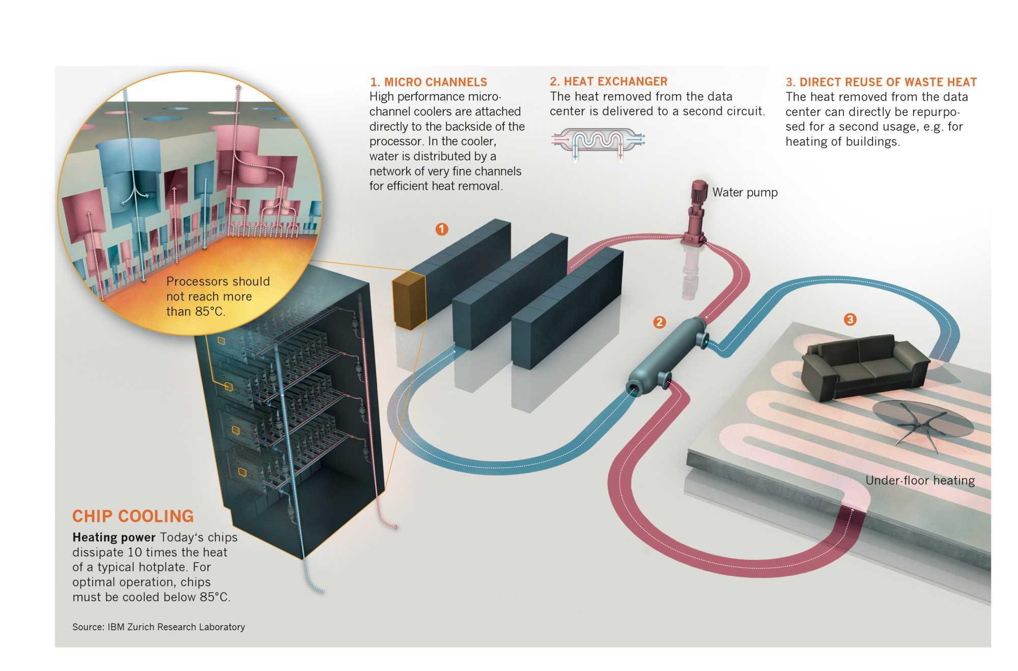 IBMs Heißwasser-Kühlsystem