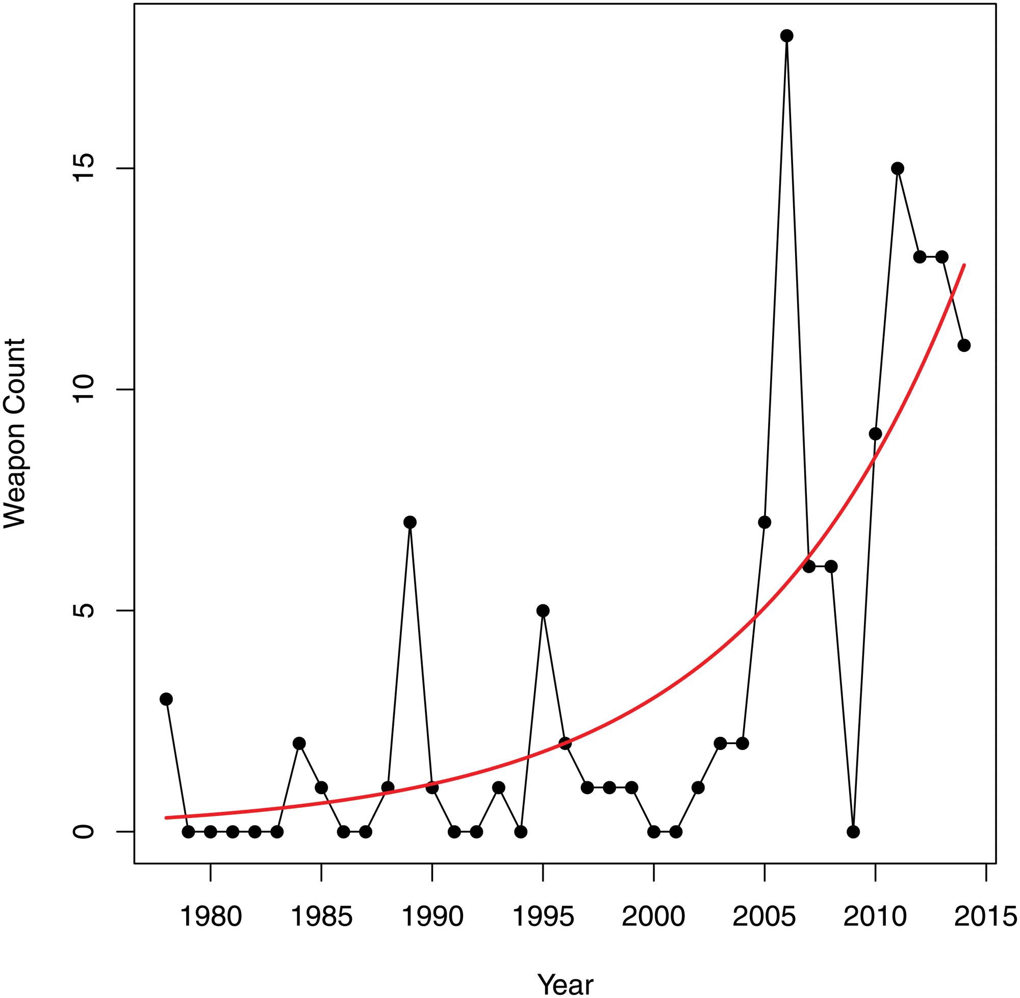 Der Anteil der Gewaltbausteine in Produktpackungen seit 1978
