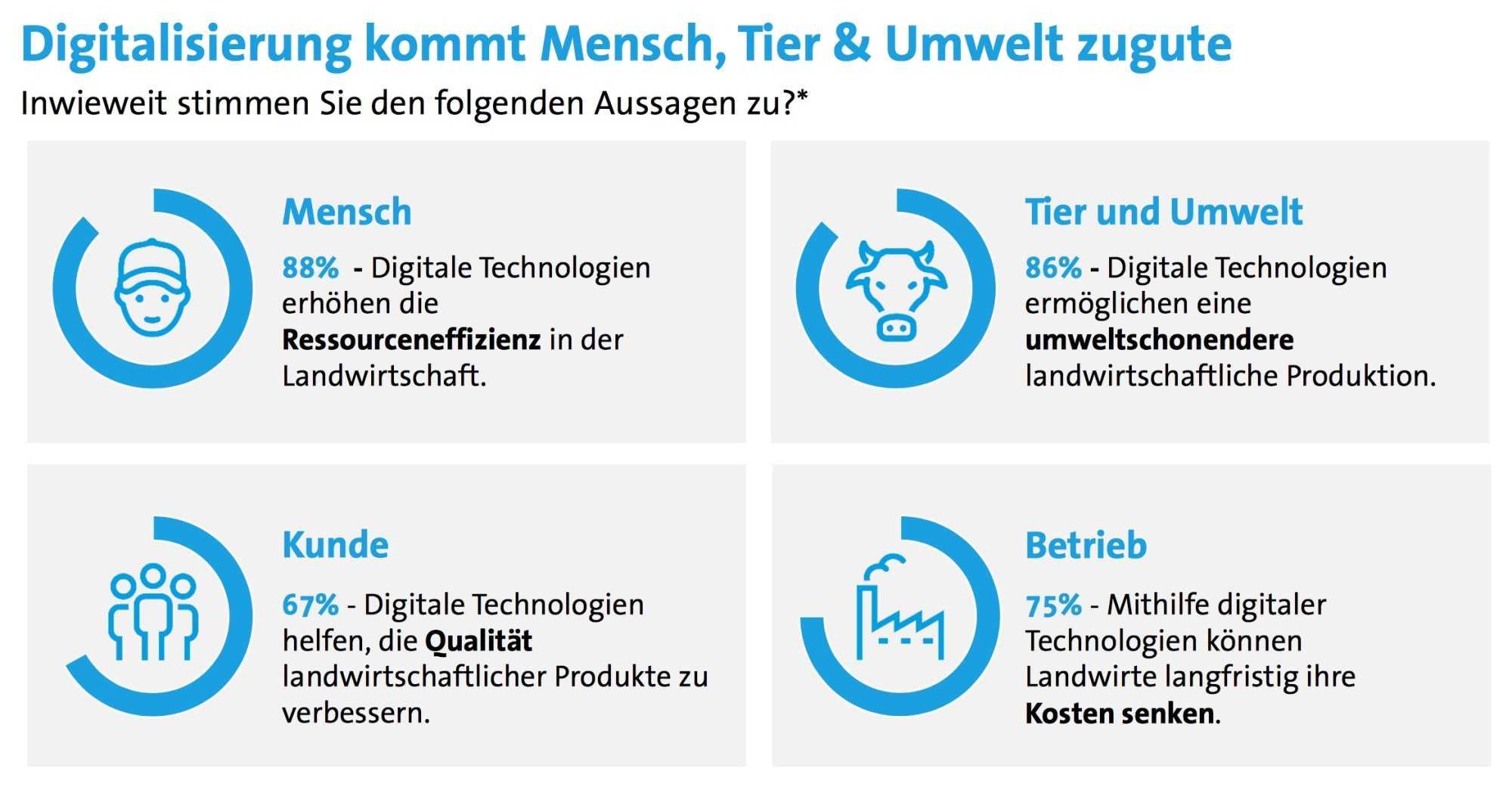 Was sich die Befragten von der Digitalisierung am meisten versprechen.