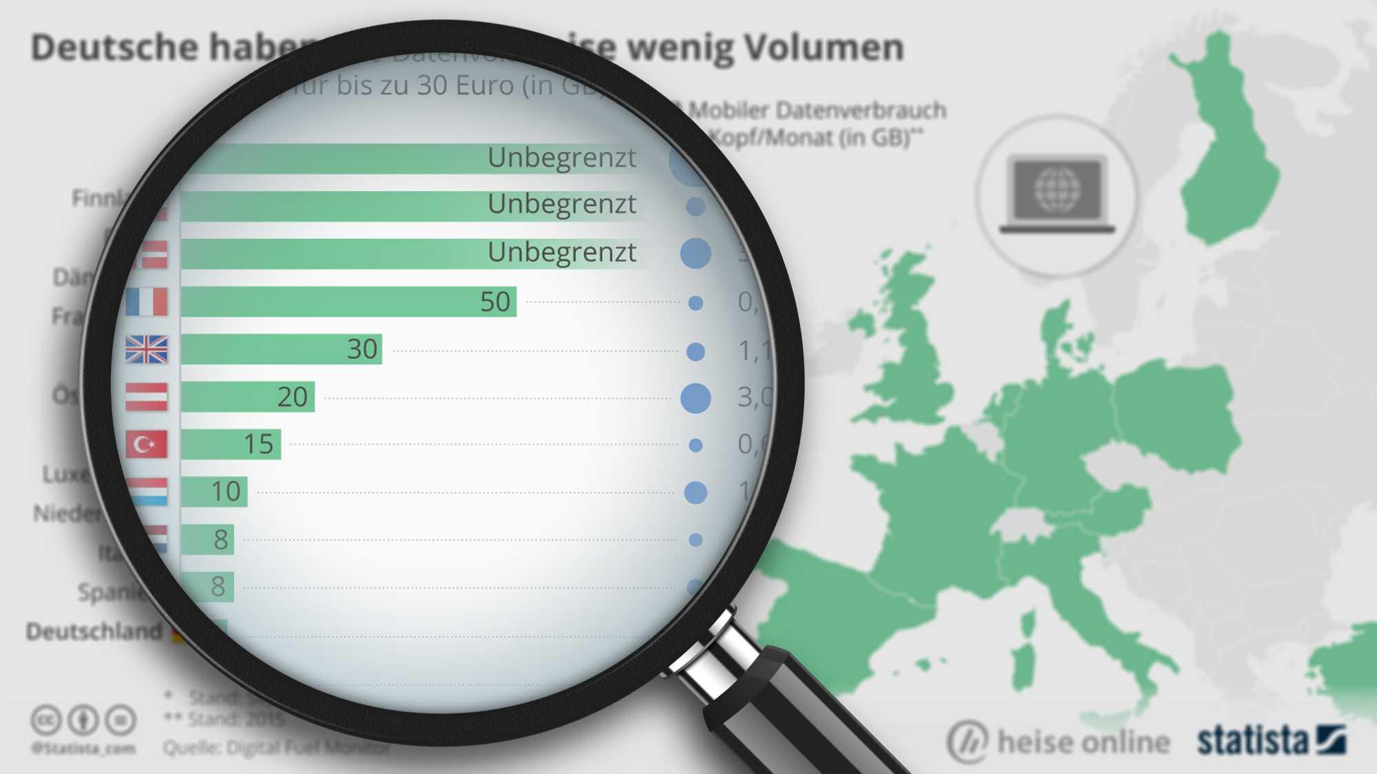 """""""Statistisch gesehen"""": Knappes Datenvolumen für Deutsche"""