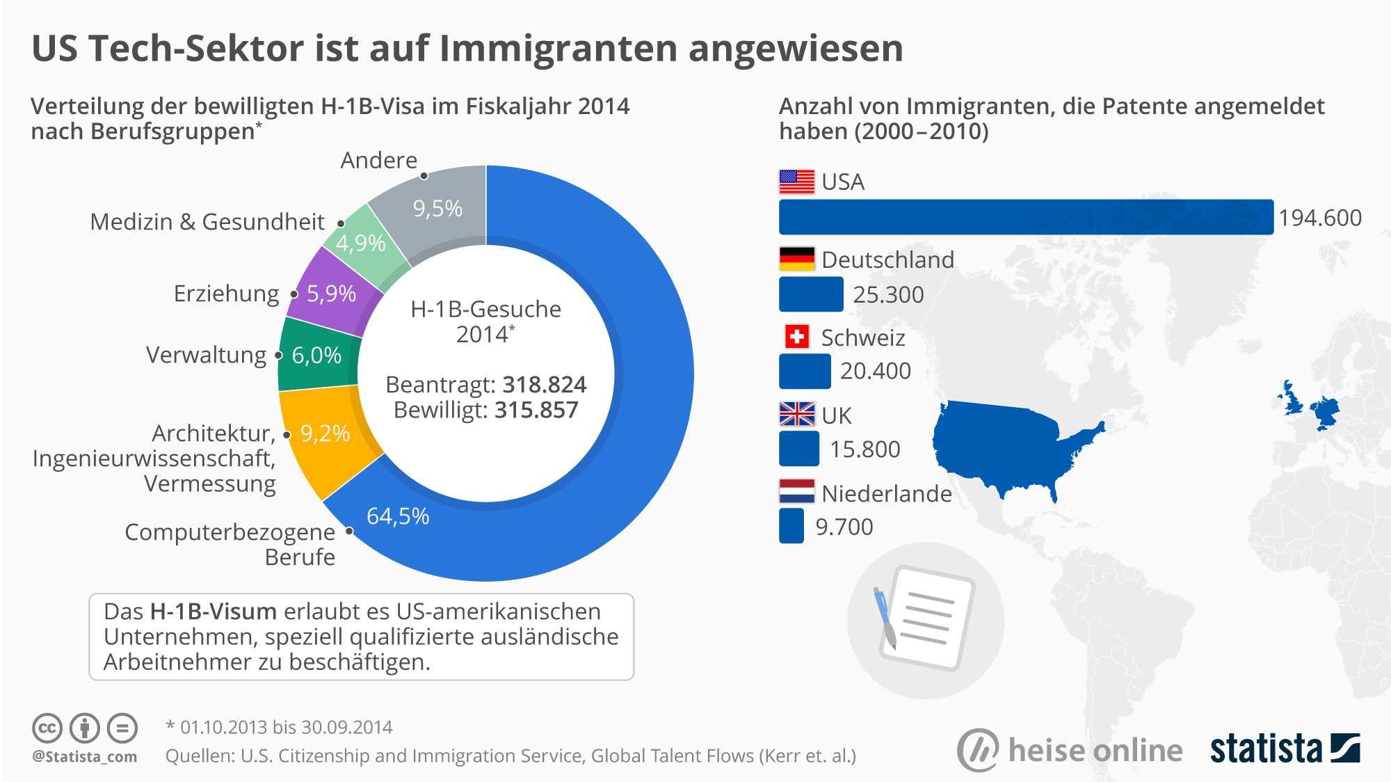 heise online/Statista
