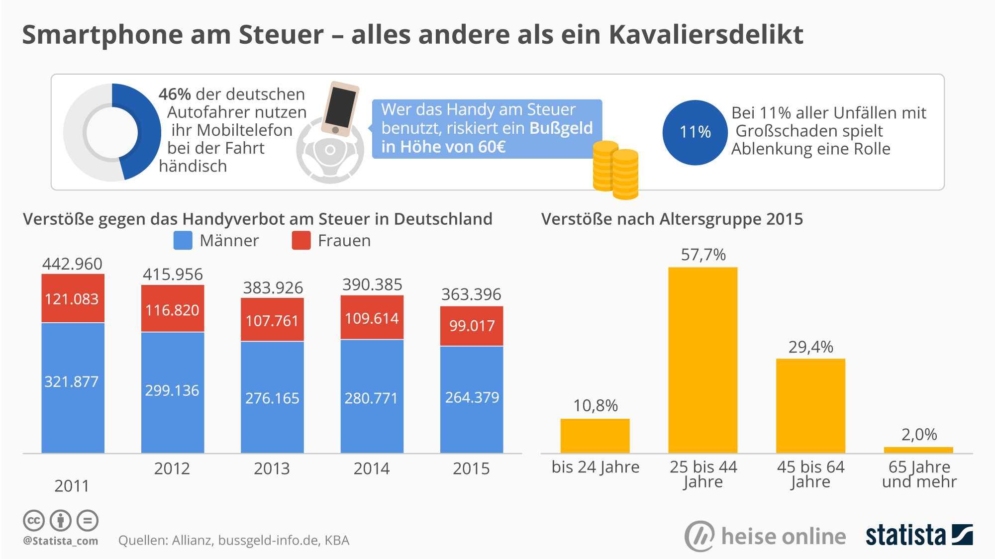 heise online / Statista