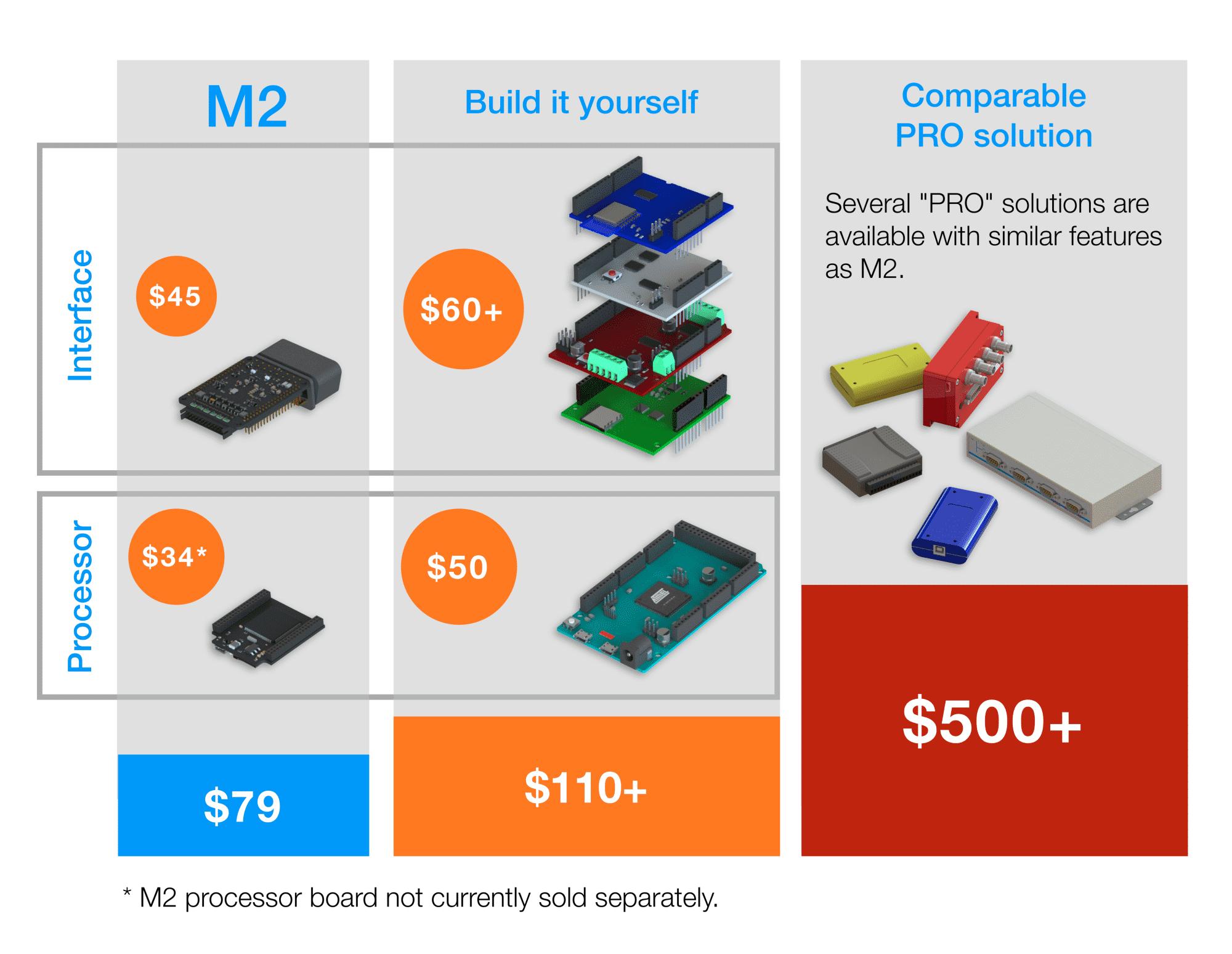 Übersicht der Kickstarter-Optionen von Macchina