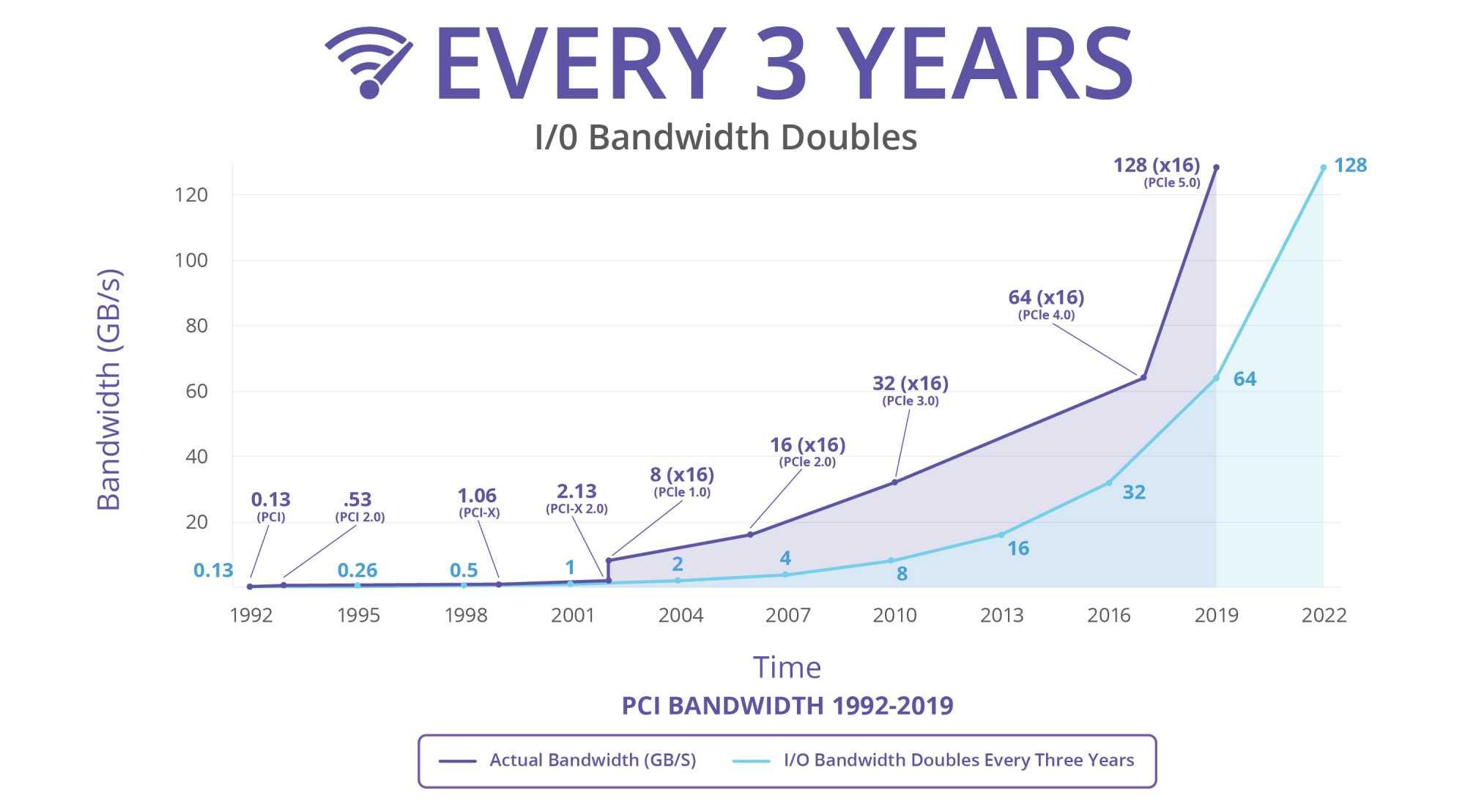 Mit jeder PCIe-Generation verdoppelt sich die verfügbare Bandbreite.