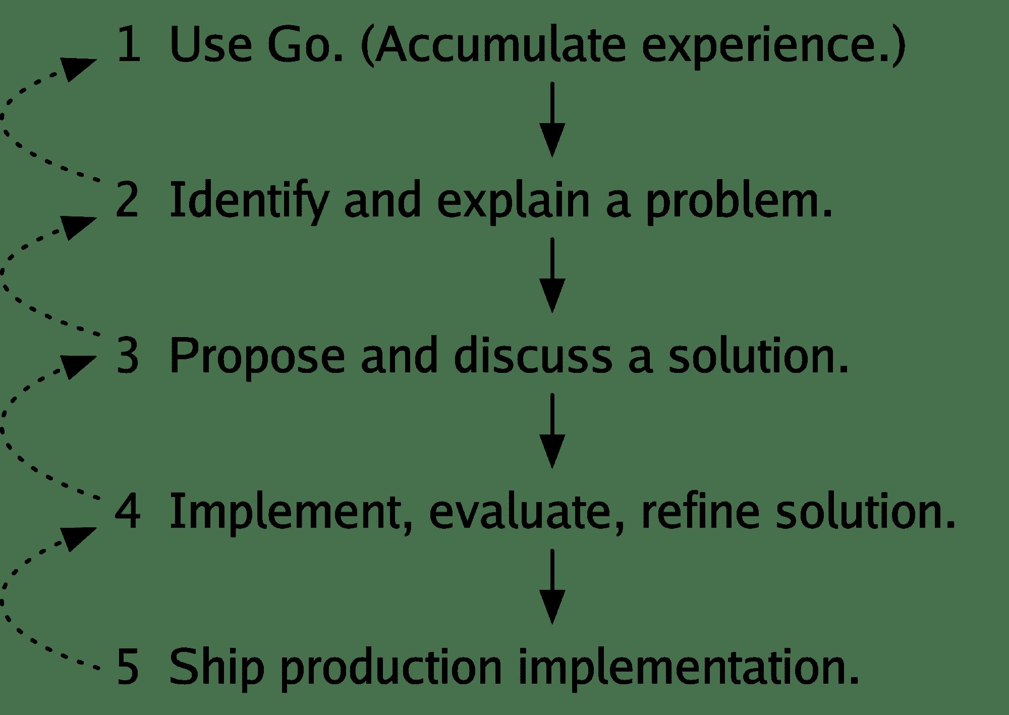 Cox stellt den Prozess dar, über den Änderungen in die Programmiersprache einfließen.