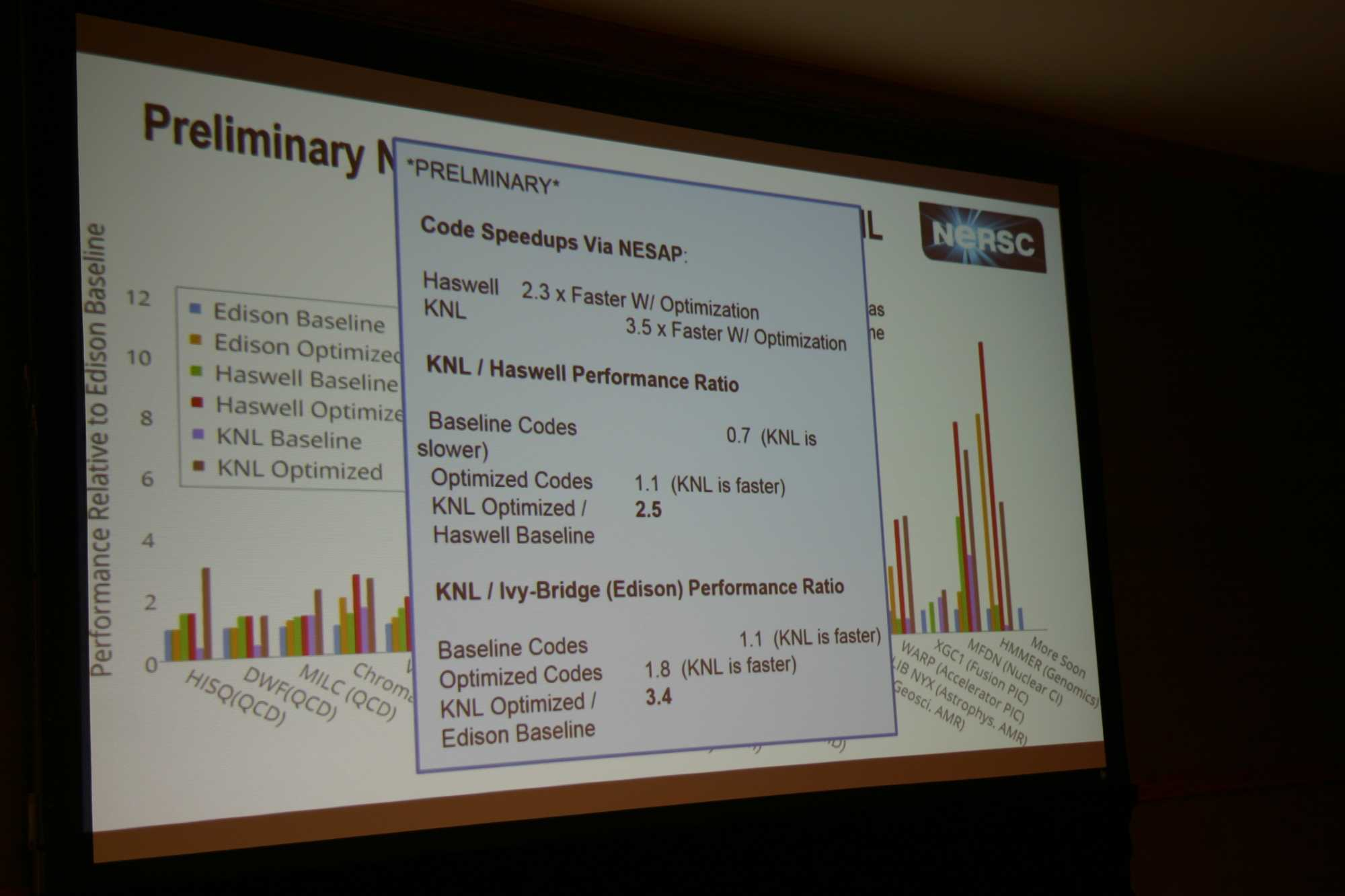 Auf Intesl HPC-Devcon berichtete NERSC über die Erfahrungen mit dem KNL-Supercomputer Cori. Ohne Handoptimierung schaft der Xeon Phi nur 70 Prozent vom Haswell-Knoten.