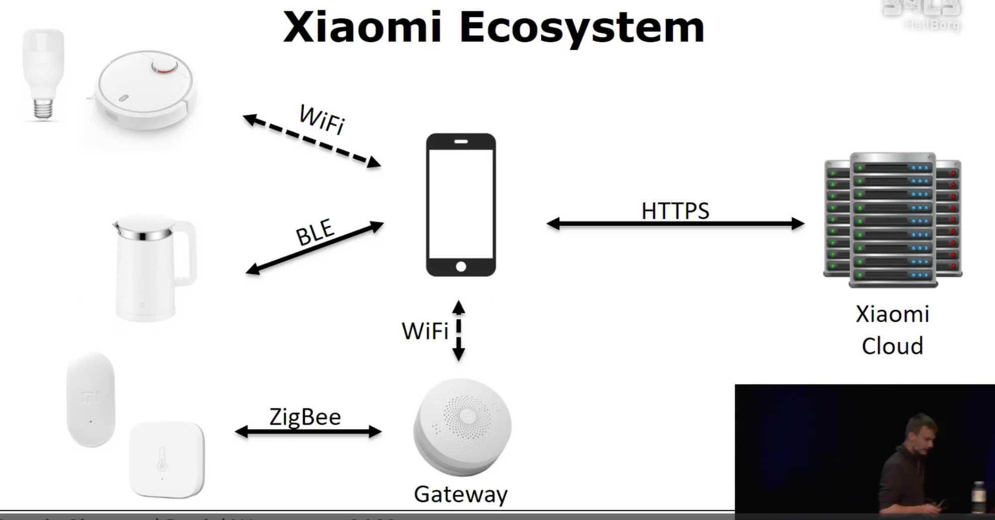 Das Xiaomi-Ökosystem mit den verschiedenen Smart-Home-Geräten des Unternehmens.