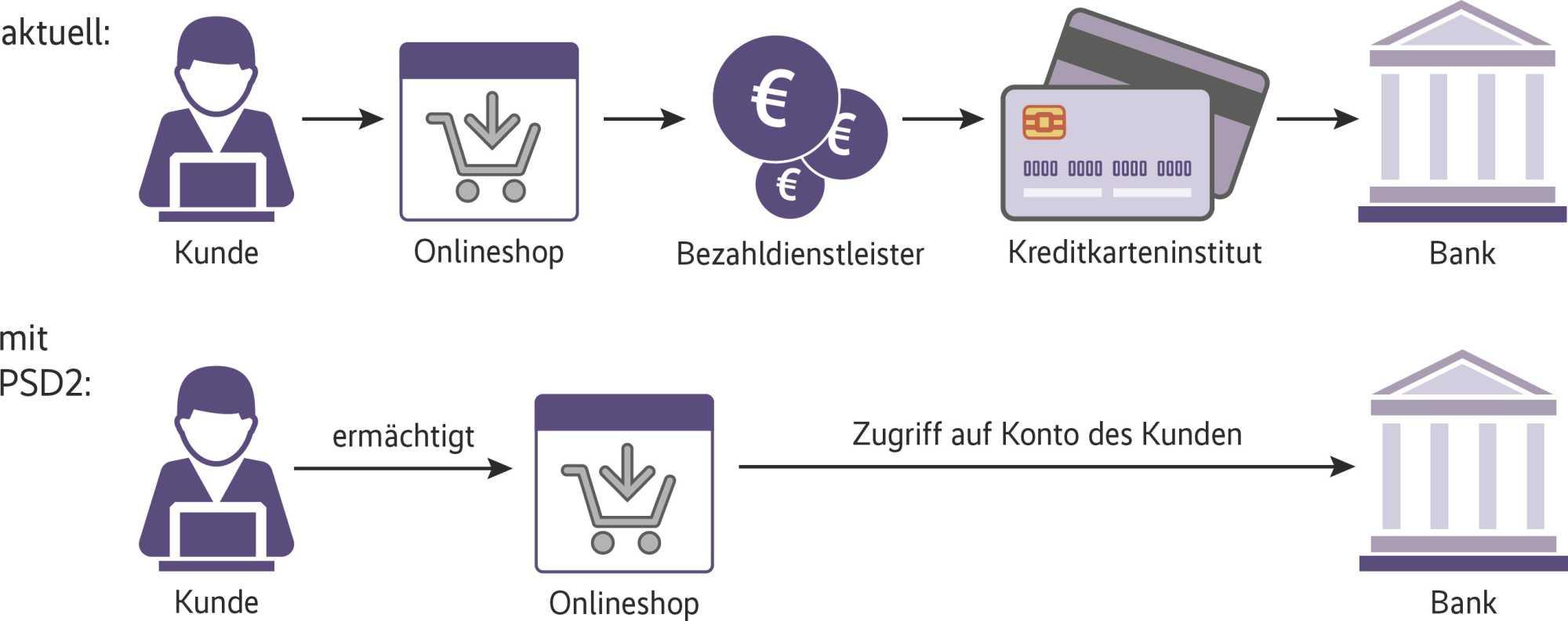 Schnittstellen sollen den direkten Zugriff auf Daten von Banken erlauben.