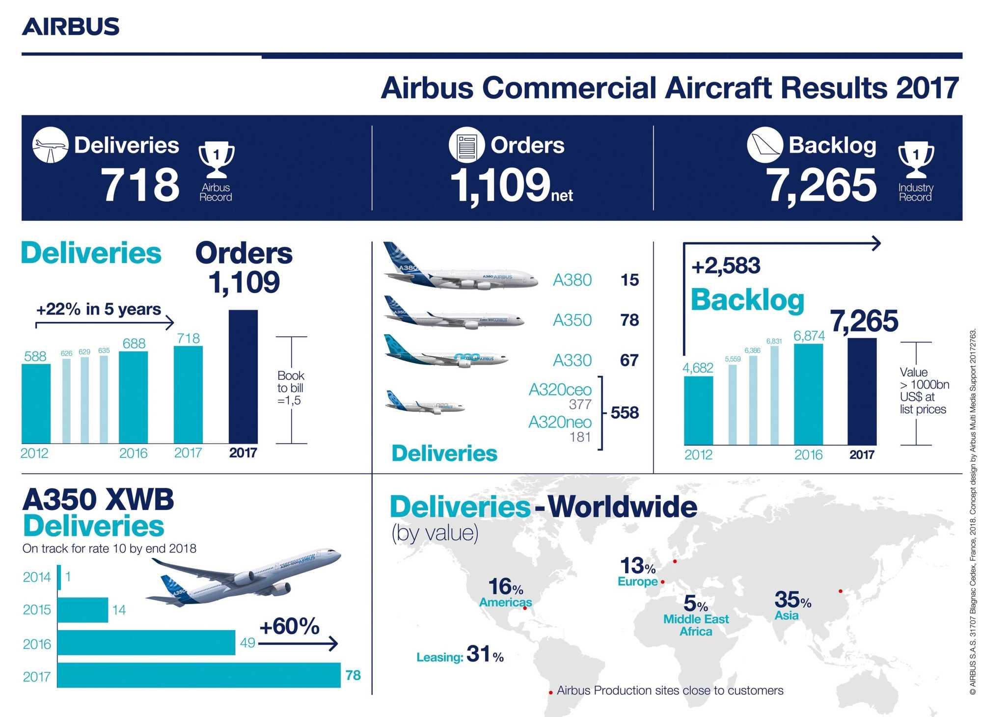 Airbus-Bilanz für 2017