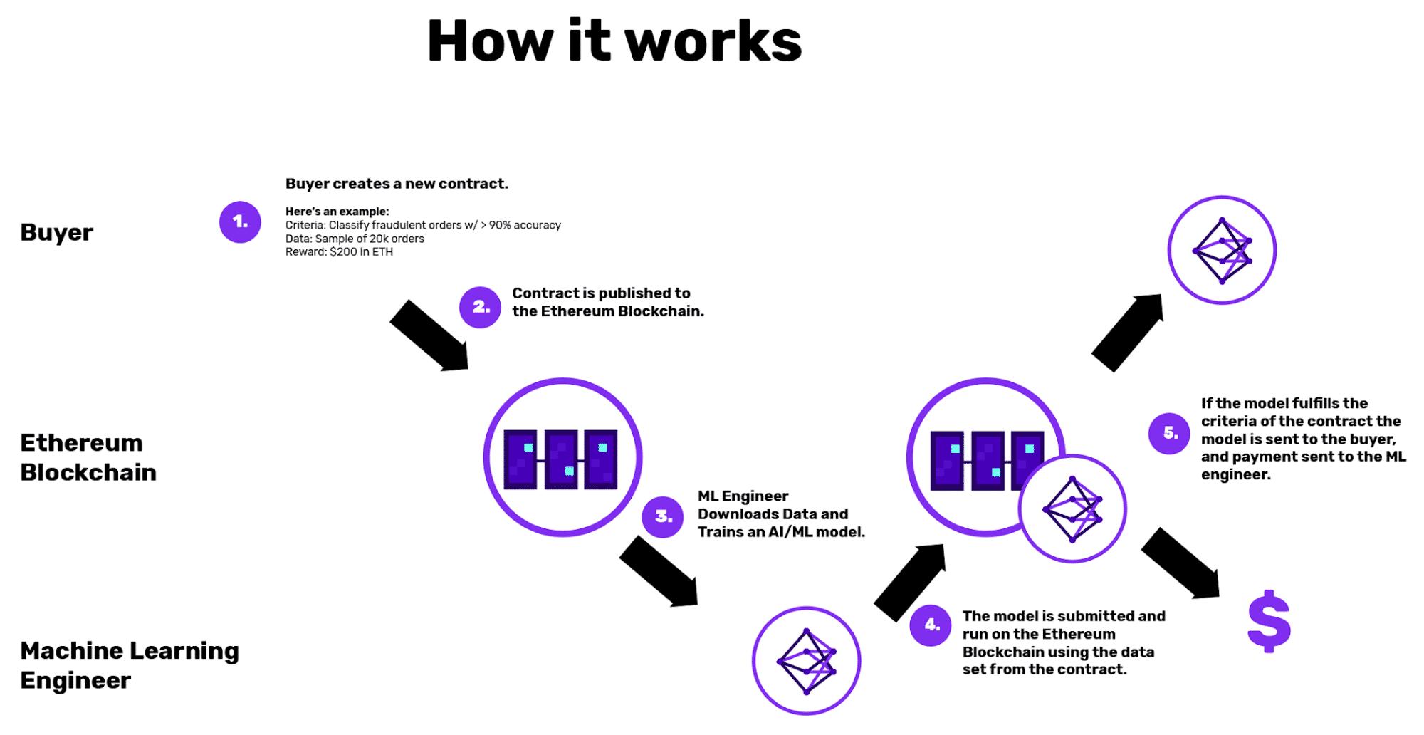 Dies Skizze verdeutlicht, wie das neue Blockchain-basierende Protokoll DanKu arbeitet. (Bild: Algorithmia)