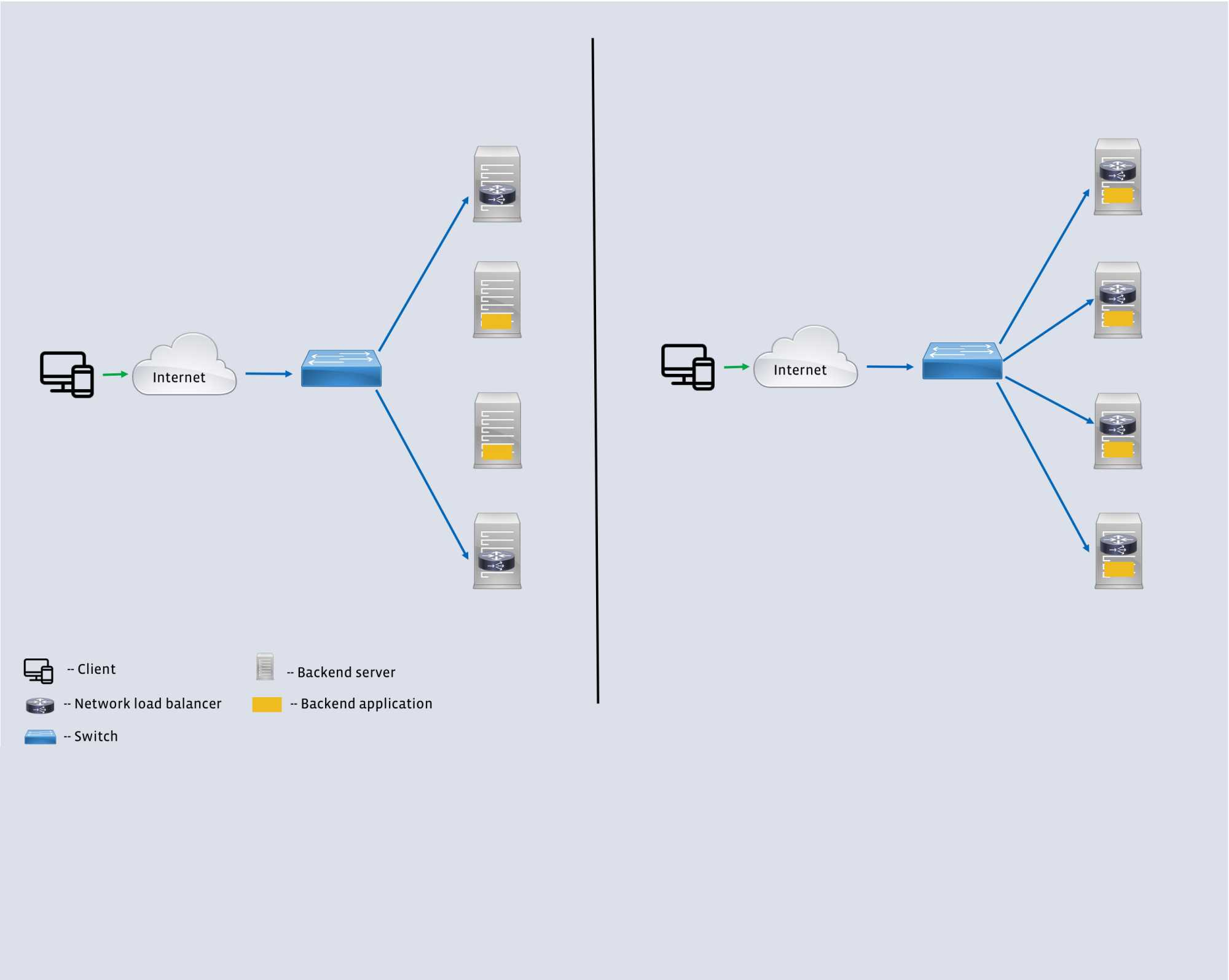 Der Unterschied zwischen den Generationen der Load Balancer: Auf der rechten Seite kommt Katran zum Einsatz, wobei die Software näher an die Anwendungen rückt. (Bild: Facebook)