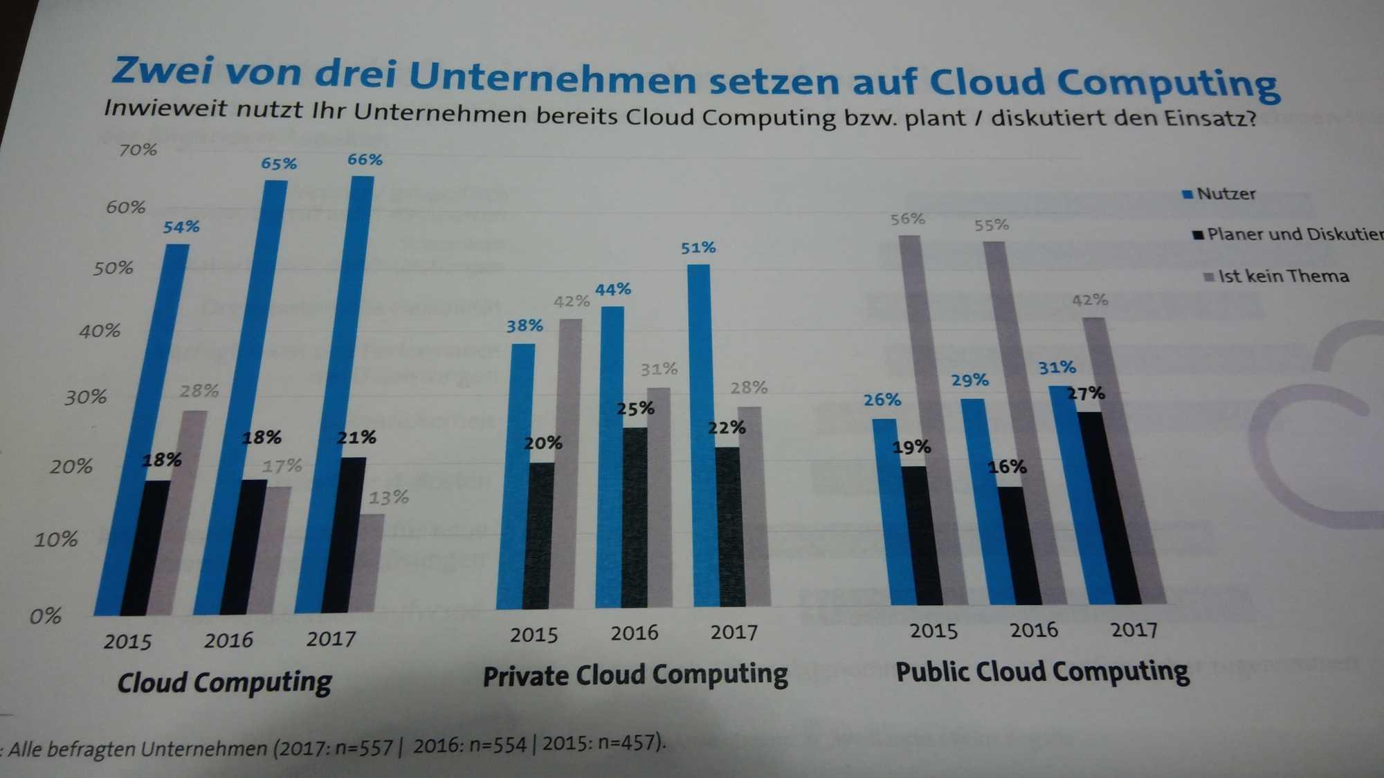 """Die """"Cloudisierung"""" geht weiter, in wenigen Jharen werden so gut wie alle Unternehmen Cloud Computing nutzen."""