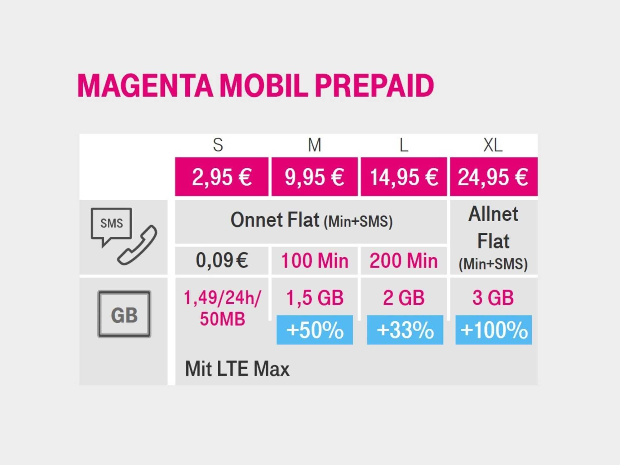 Die neuen Prepaid-Tarife der Telekom in der Übersicht.