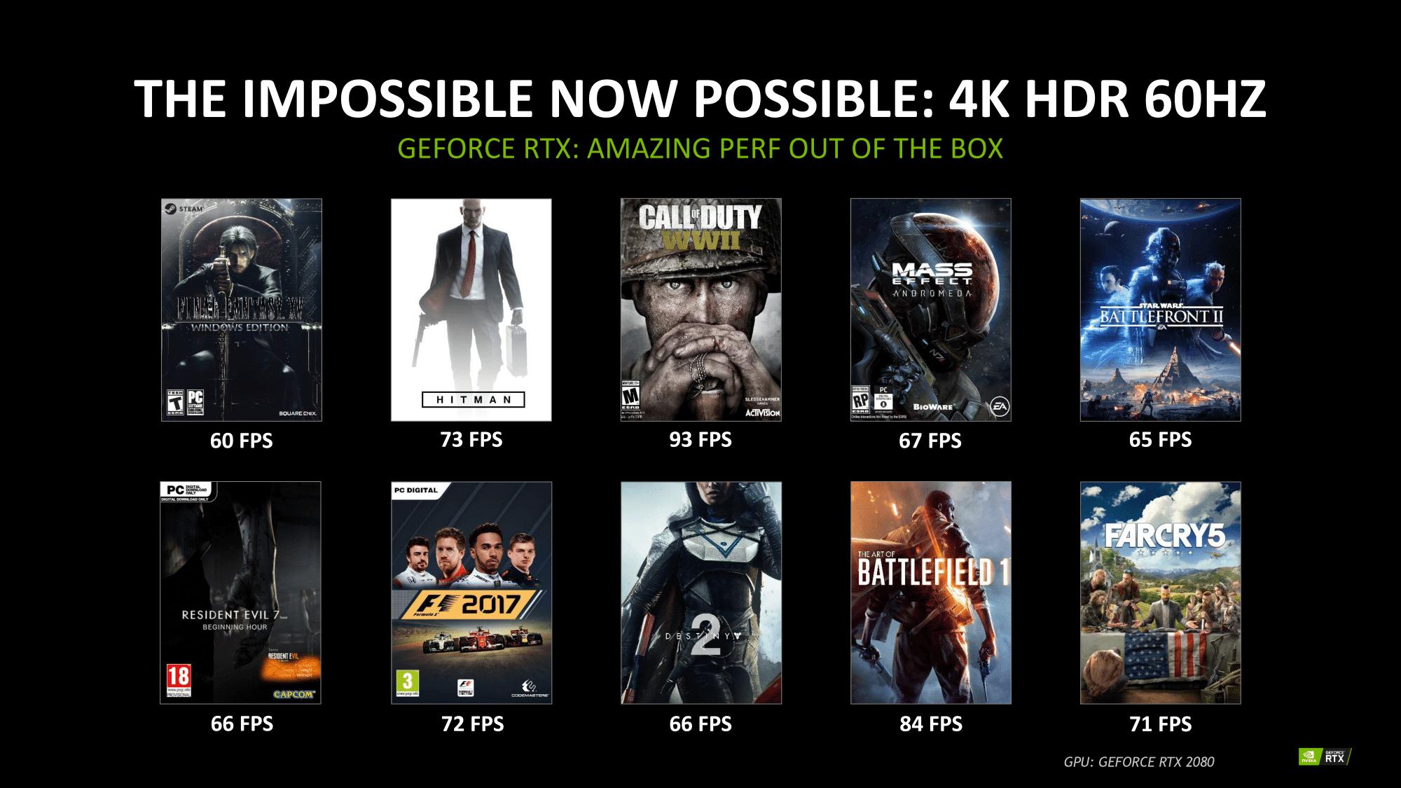 Die GeForce RTX 2080 soll aktuelle Spiele in 4K mit 60 fps darstellen. Zu den genauen Grafikeinstellungen macht Nvidia keine Angaben.