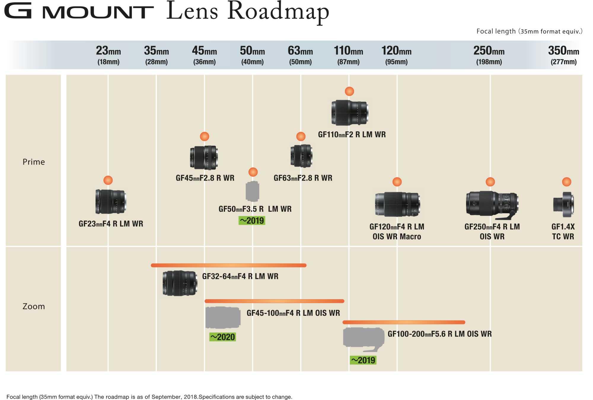 Fujifilm G-Mount Roadmap