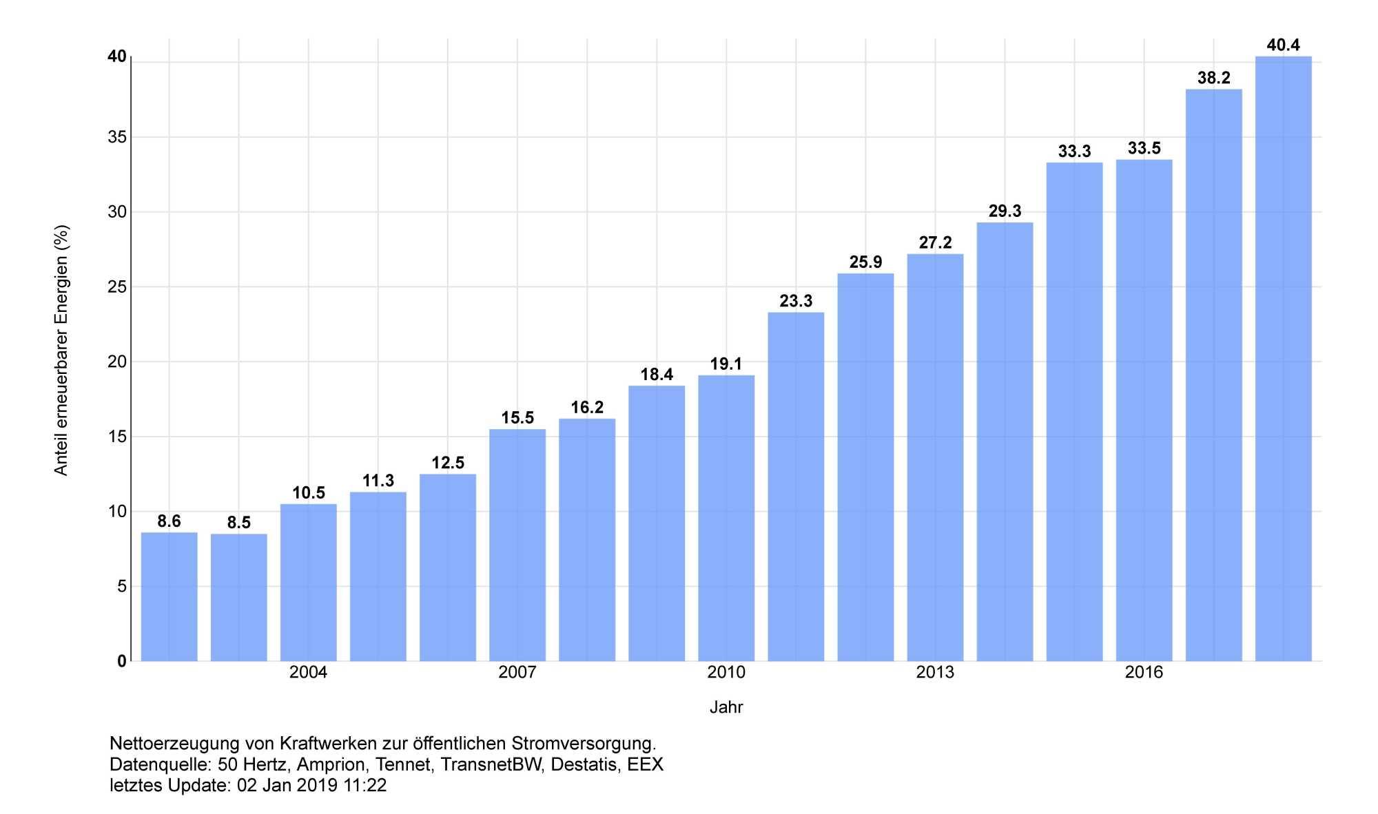 Der Anteil erneuerbarer Energien am Strommix seit 2002.