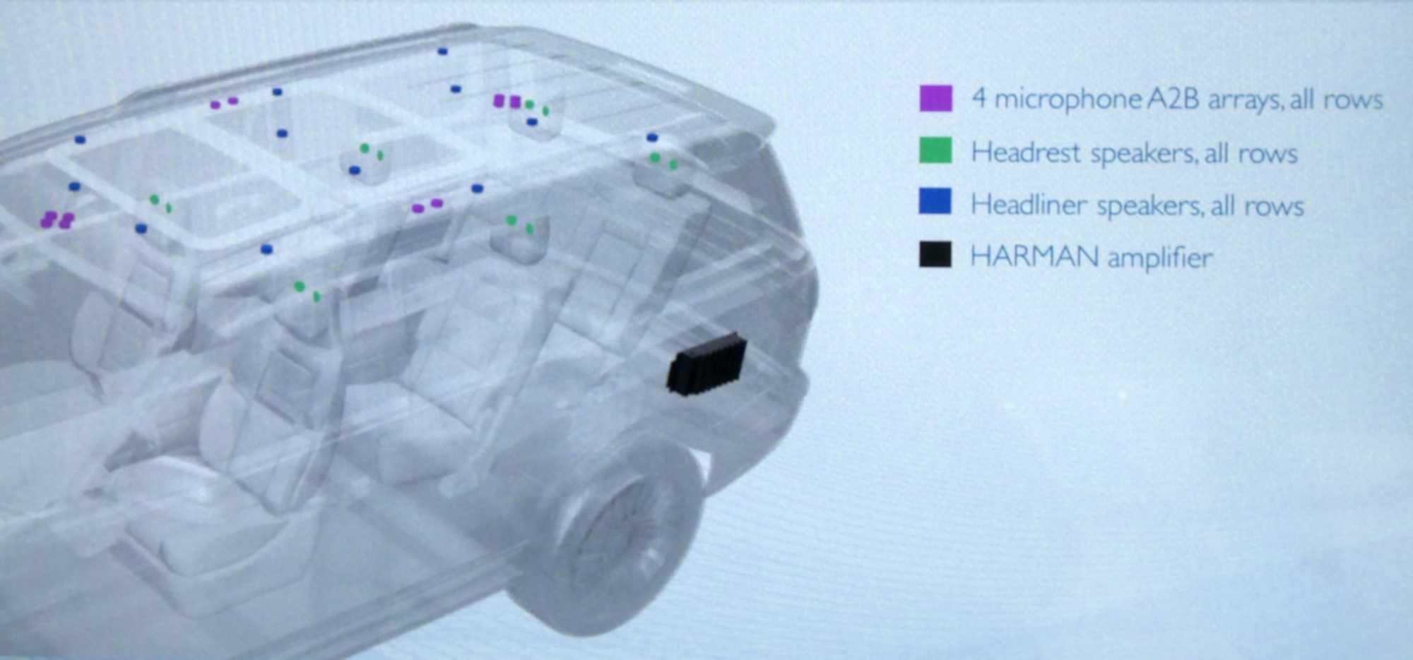 Das Schaubild zeigt das System in maximaler Ausführung. Es ließe sich mit weniger Mikrofonen und Lautsprechern auch in kleineren Fahrzeugen integrieren.