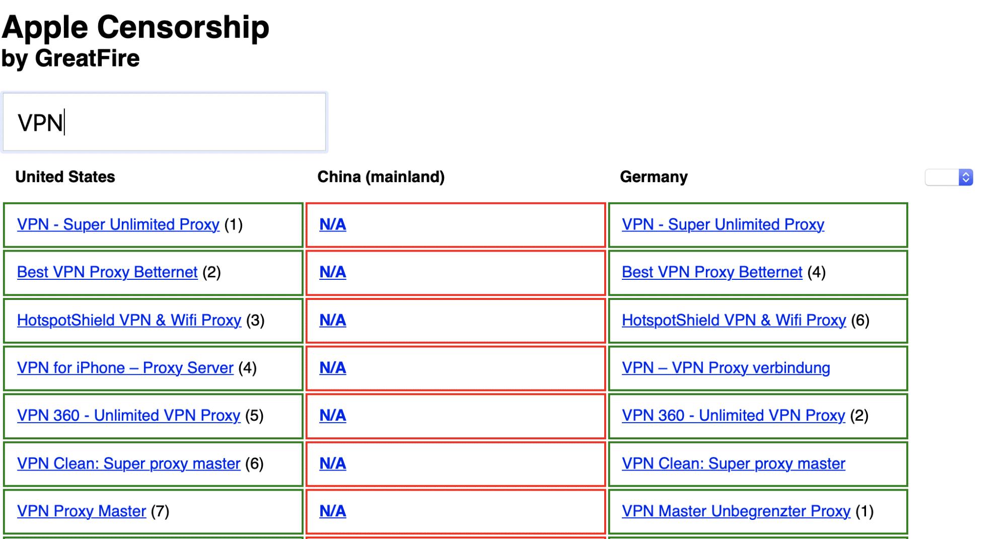 Suche nach VPN-Apps zeigen erhebliche Unterschiede zwischen US-App-Store und China-Store.