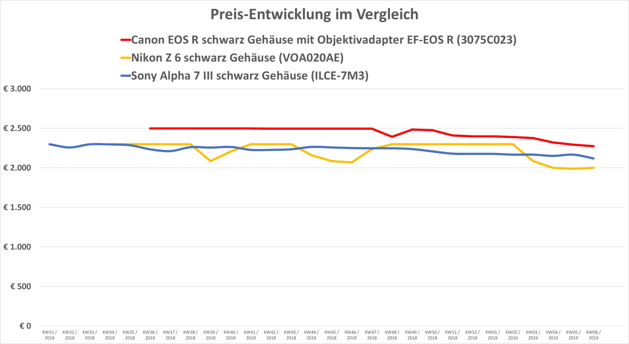 Während sich die Preise von EOS R (samt Adapter) und Sony A7 III vergleichsweise stabil halten, machte  die Nikon Z6 in den letzten Monaten stärkere Schwankungen durch.