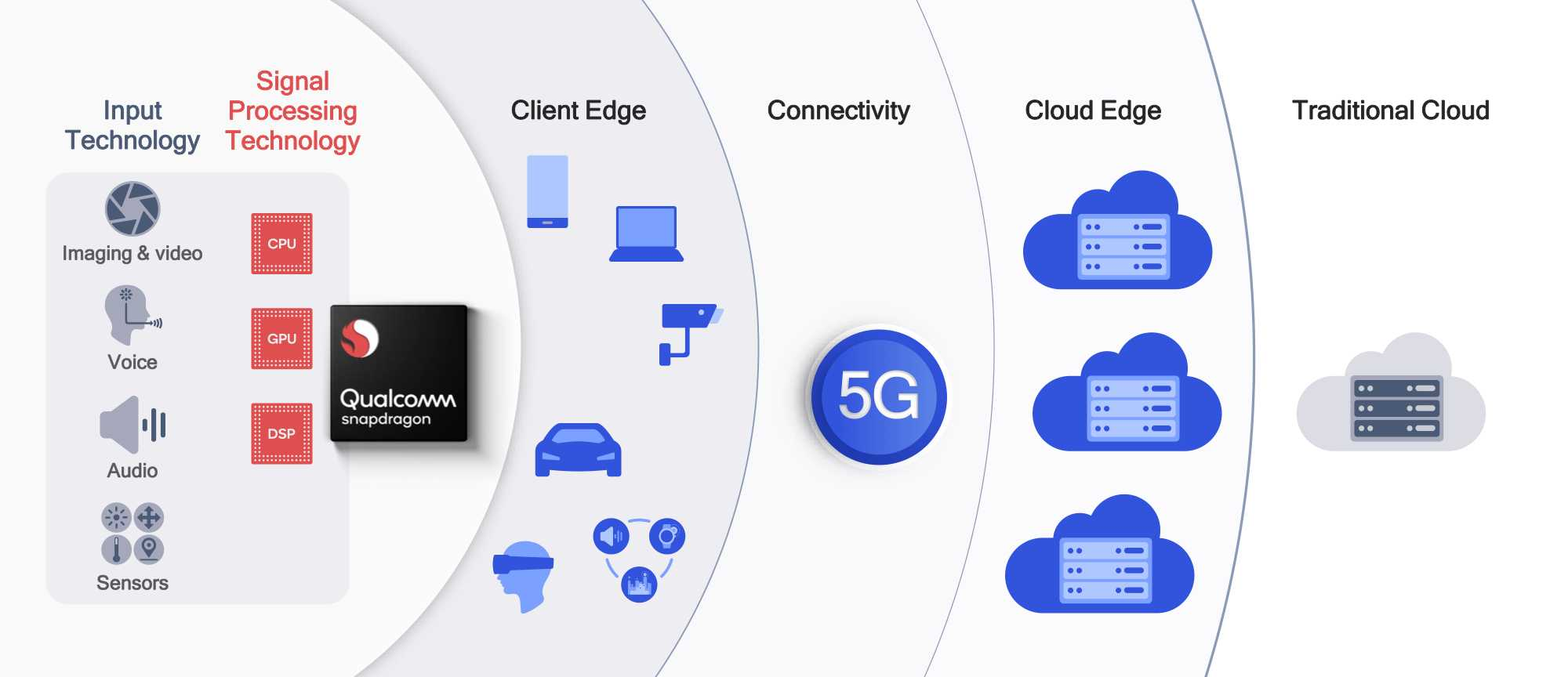 Qualcomm Cloud AI 100 Edge Cloud