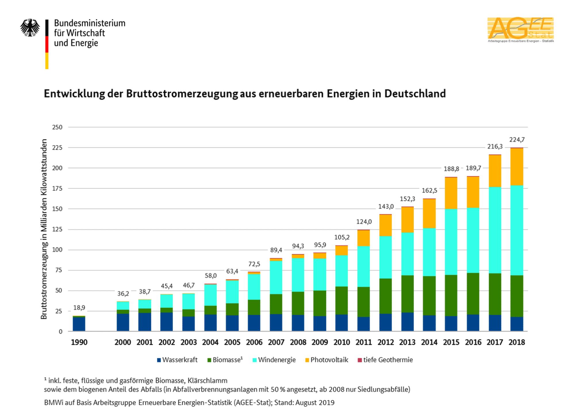 2018 stammten etwa 225 Milliarden Kilowattstunden der Bruttostromerzeugung in Deutschland aus erneuerbarer Energie.