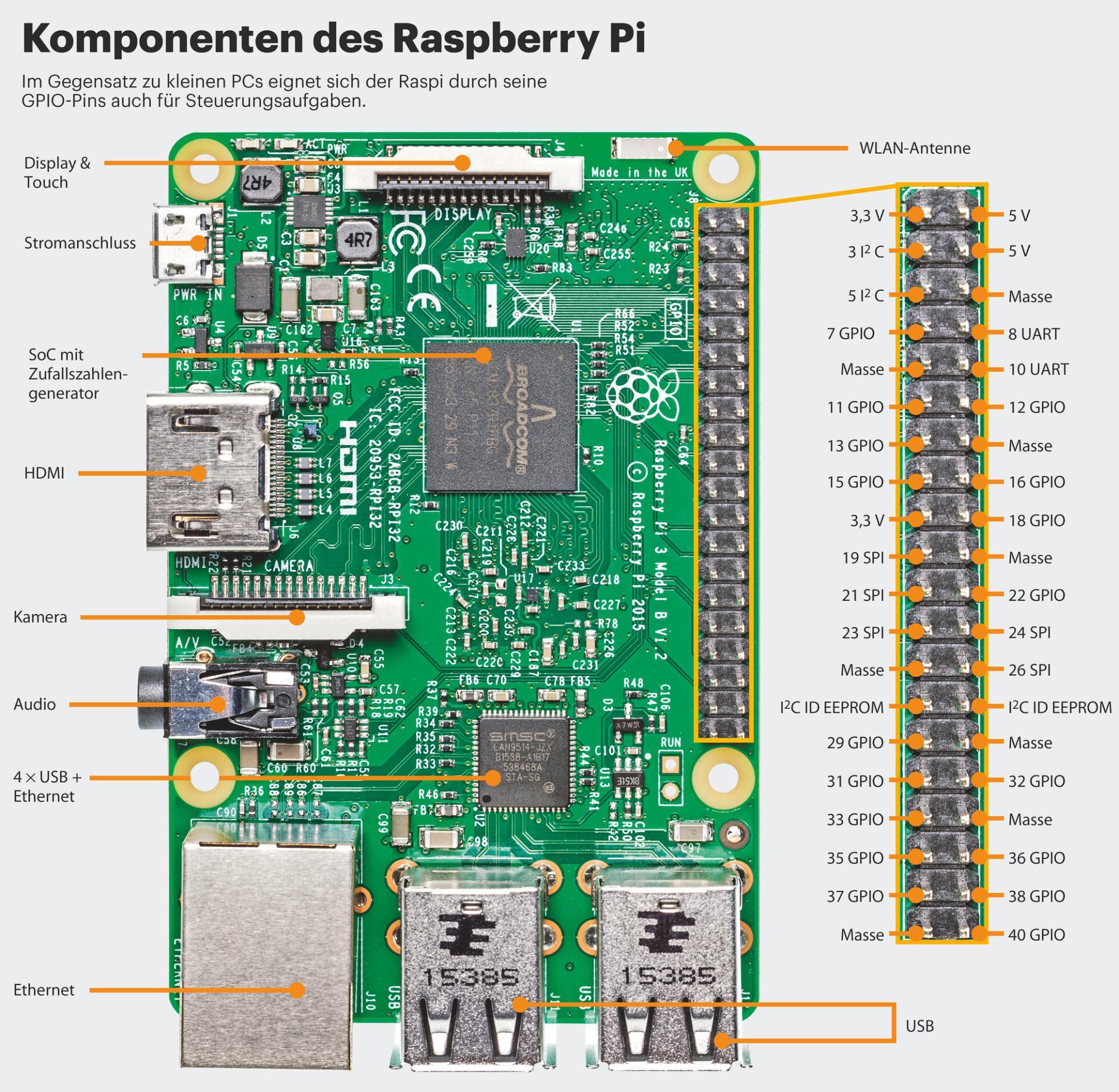 Aufbau des Raspberry Pi 3