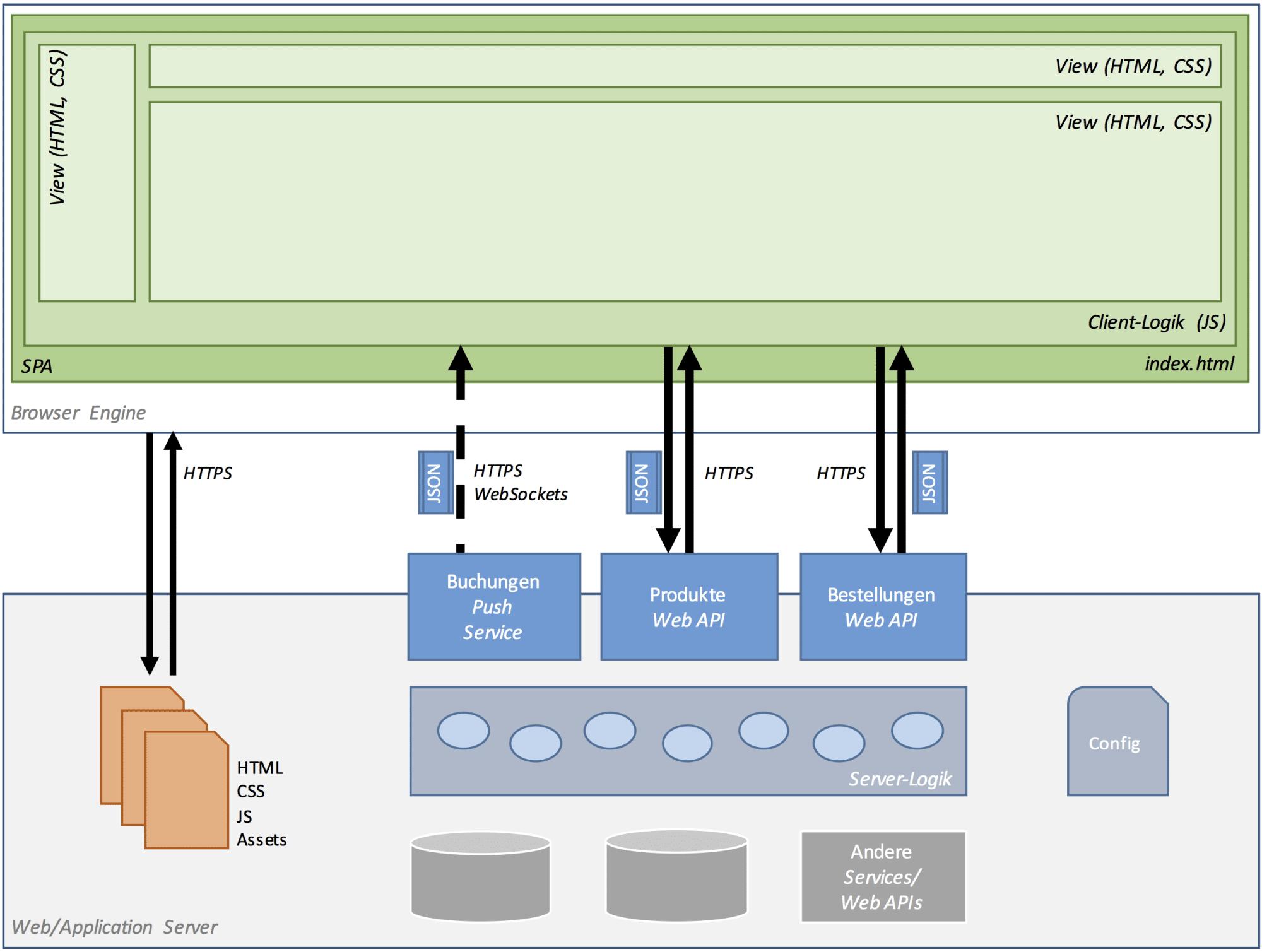Architektur von Single-Page Web Applications