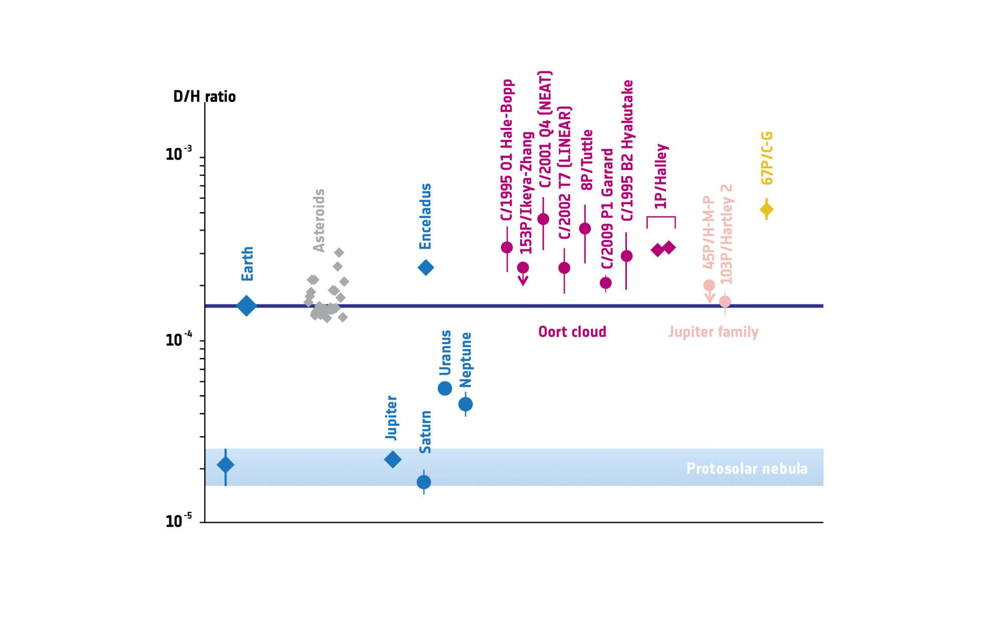 Altwegg et al. 2014 and references therein