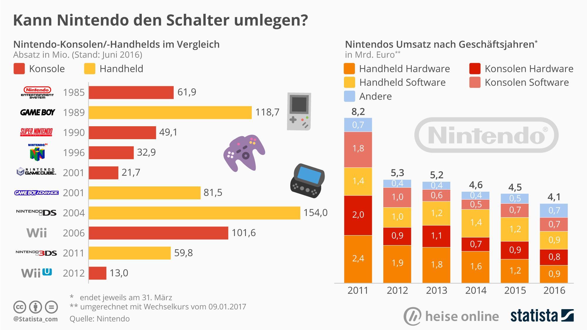 """""""Statistisch gesehen"""": Lebt Nintendo von seiner Vergangenheit?"""