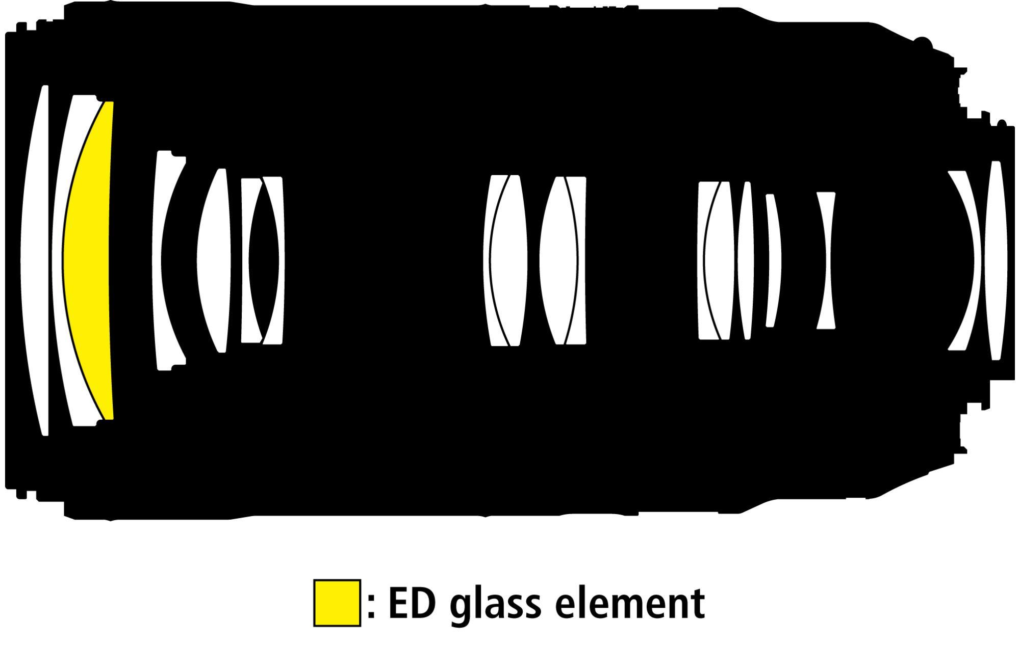 Die optische Konstruktion umfasst 18 Linsen in 14 Gruppen, eine Linse ist aus ED-Glas gefertigt.