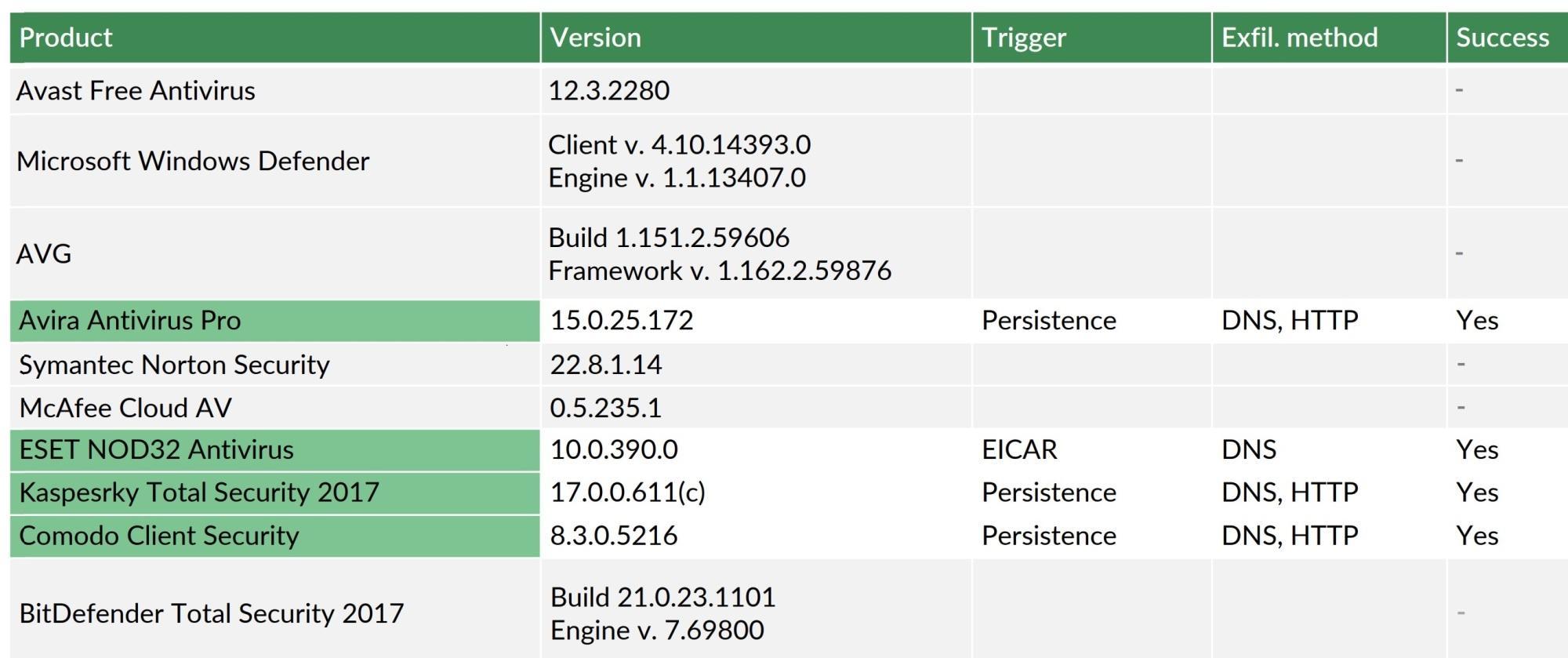Insgesamt zehn Cloud-basierte Antivirenprodukte testeten die Forscher, vier davon (grün markiert) waren anfällig für die neuartige Attacke.