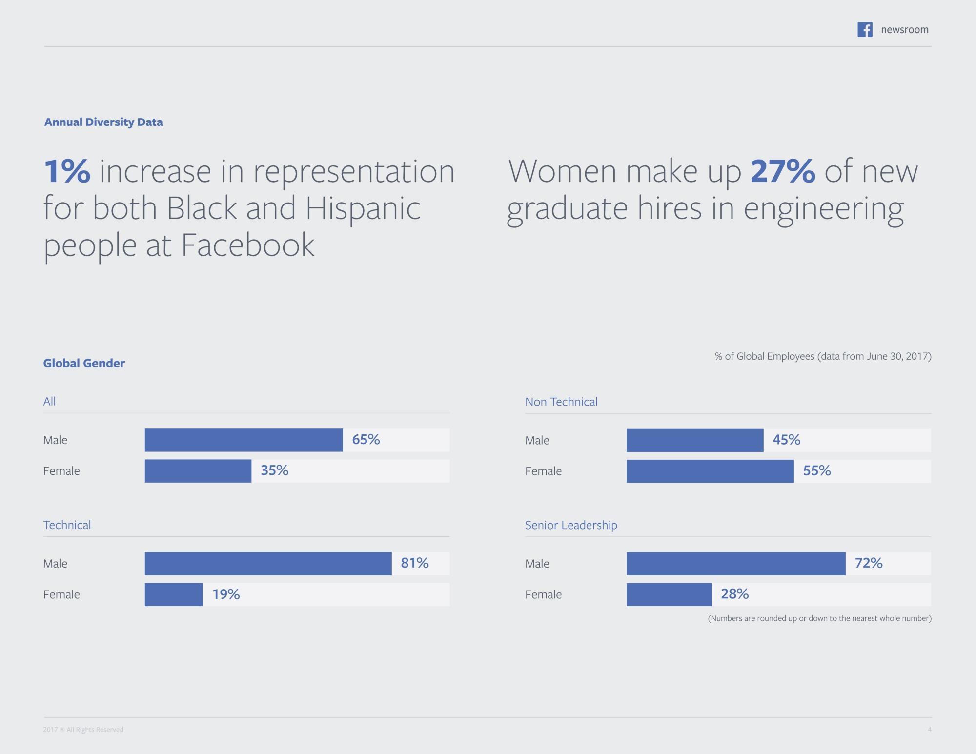 Aufteilung von Männlein und Weiblein in Facebooks Workforce.