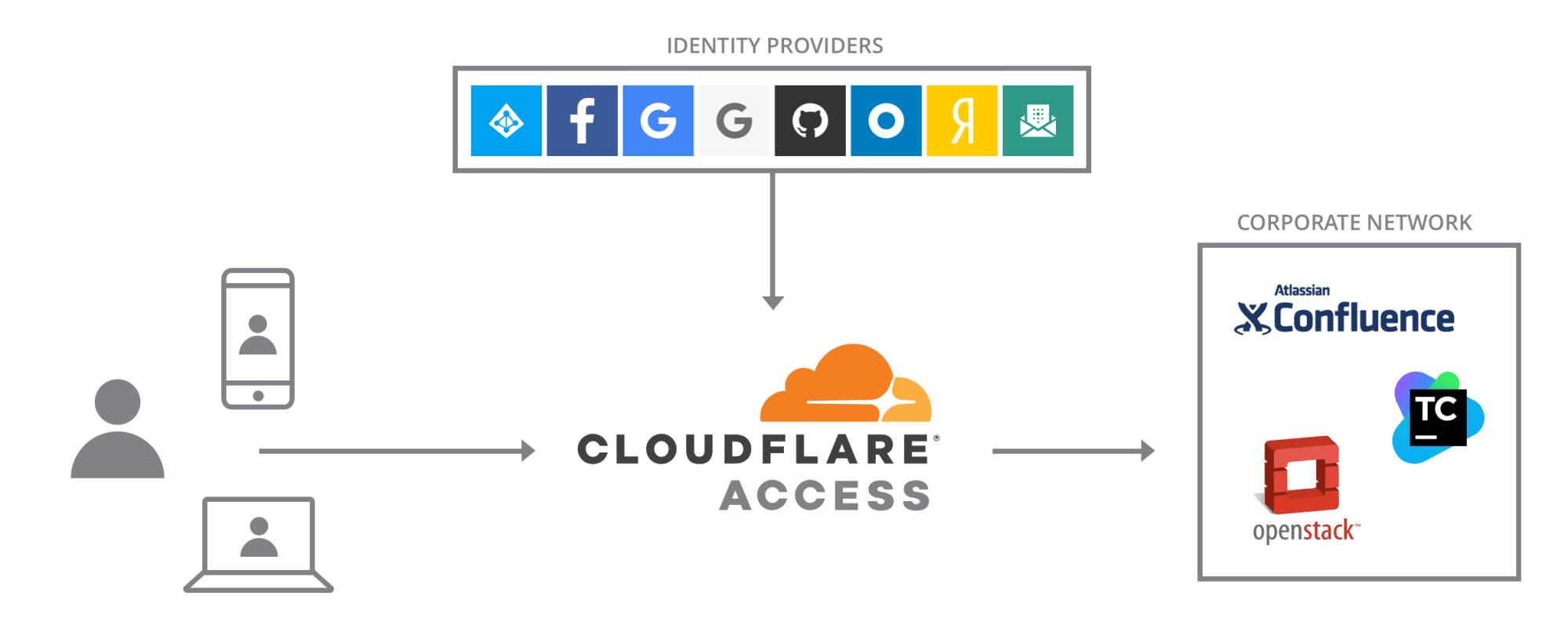 Cloudflare Access ist ein Reverse Proxy, der sichere Verbindungen zu Unternehmens-Anwendungen aufbaut und Benutzern per Authentifizierungsdienst Zugriff gestattet.