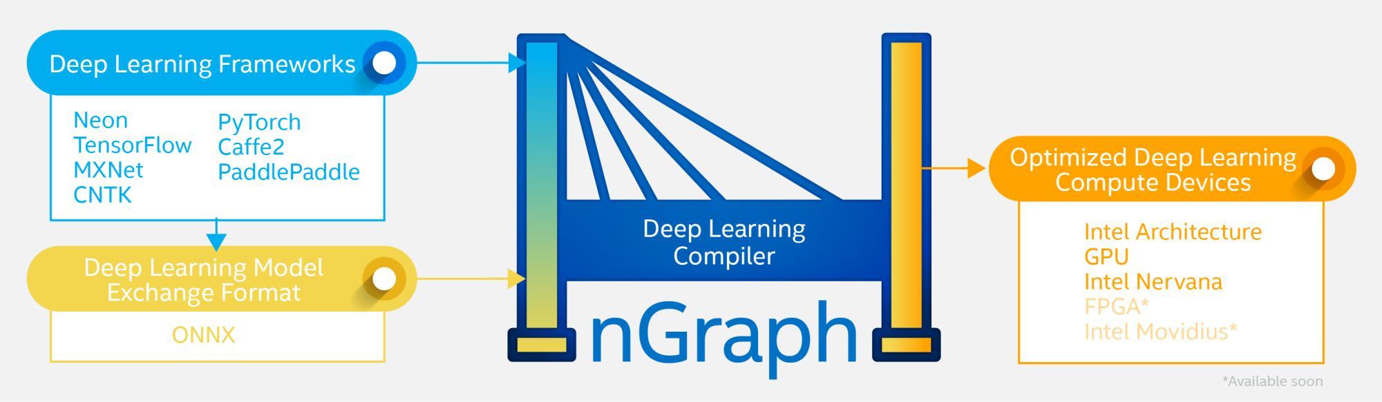 Deep Learning: Intel gibt seinen nGraph Compiler als Open Source frei