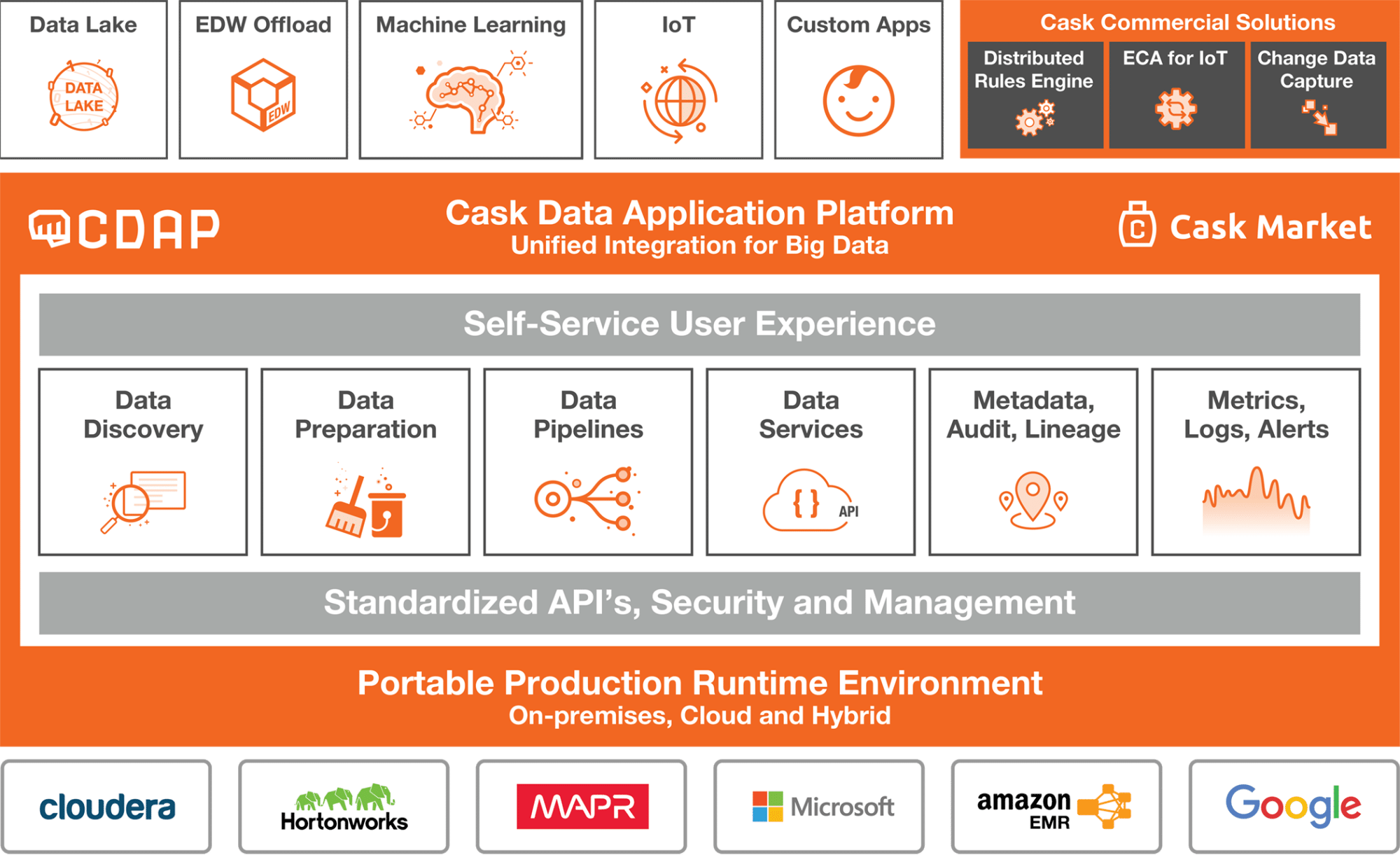 Die Cask Data Application Platform.