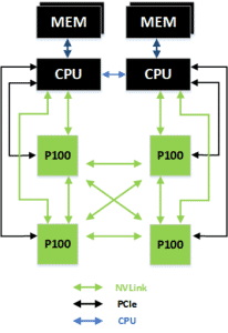 NVLink ist schneller als PCIe und eignet sich auch zum Verbinden mehrer GPUs.