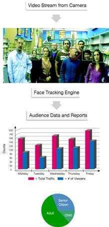 TruMedia-Gesichtserkennung