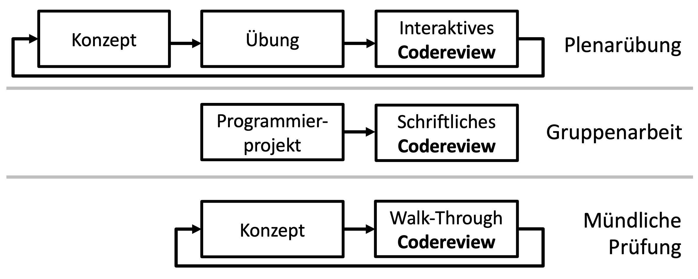 Das didaktische Konzept basierte auf Codereviews.