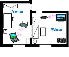 Mit dem in IEEE 802.11z spezifizierten TDLS können Blu-ray-Player und HD-Fernseher optional auf einem separaten Kanal an der Basisstation vorbeifunken, ohne ihre Verbindung zum WLAN-Router zu verlieren.