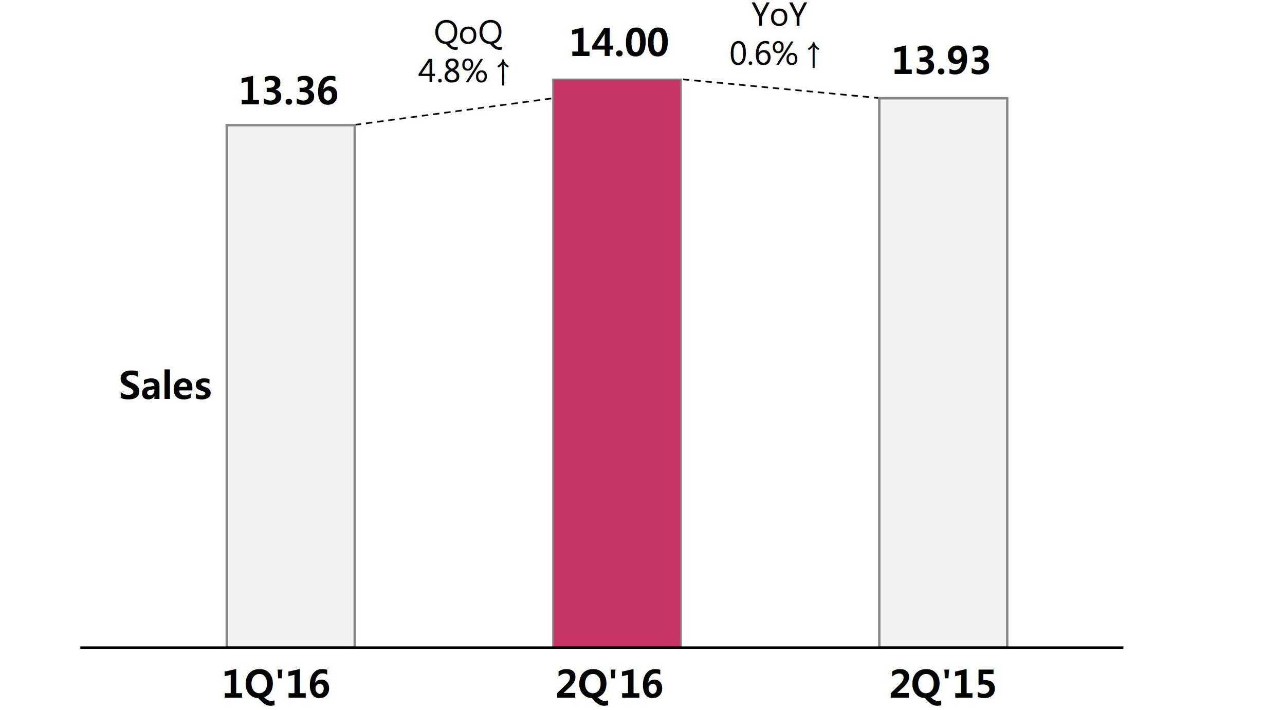 LG macht trotz Verlusts bei Smartphones einen Gewinnsprung
